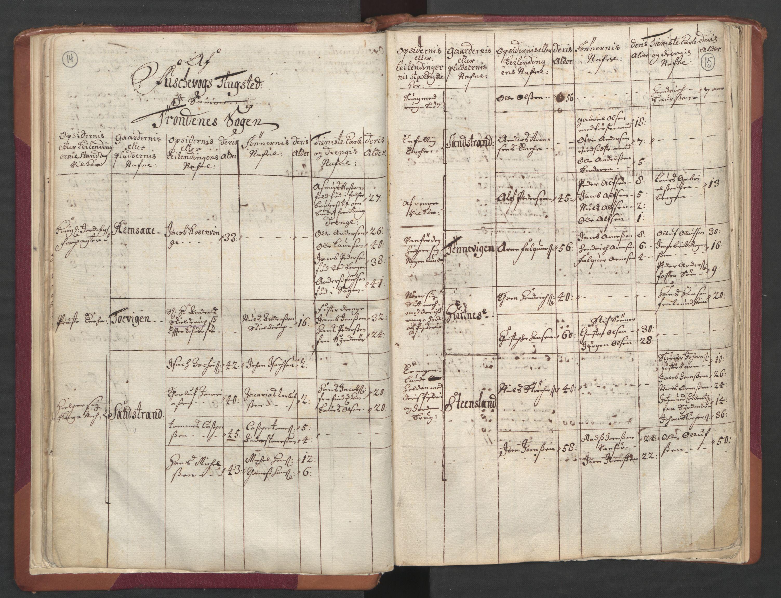 RA, Manntallet 1701, nr. 19: Senja og Tromsø fogderi, 1701, s. 14-15