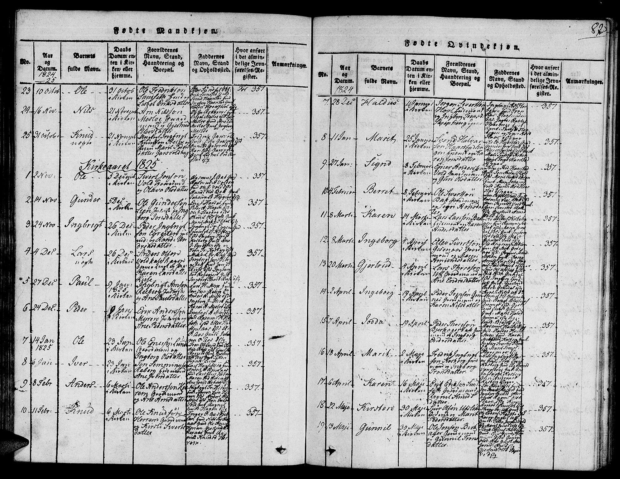 SAT, Ministerialprotokoller, klokkerbøker og fødselsregistre - Sør-Trøndelag, 672/L0854: Ministerialbok nr. 672A06 /2, 1816-1829, s. 82