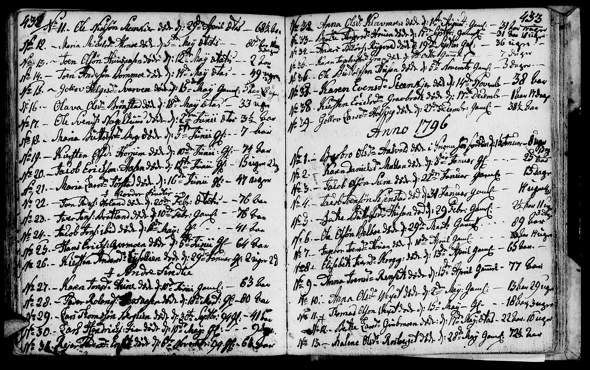 SAT, Ministerialprotokoller, klokkerbøker og fødselsregistre - Nord-Trøndelag, 749/L0468: Ministerialbok nr. 749A02, 1787-1817, s. 432-433