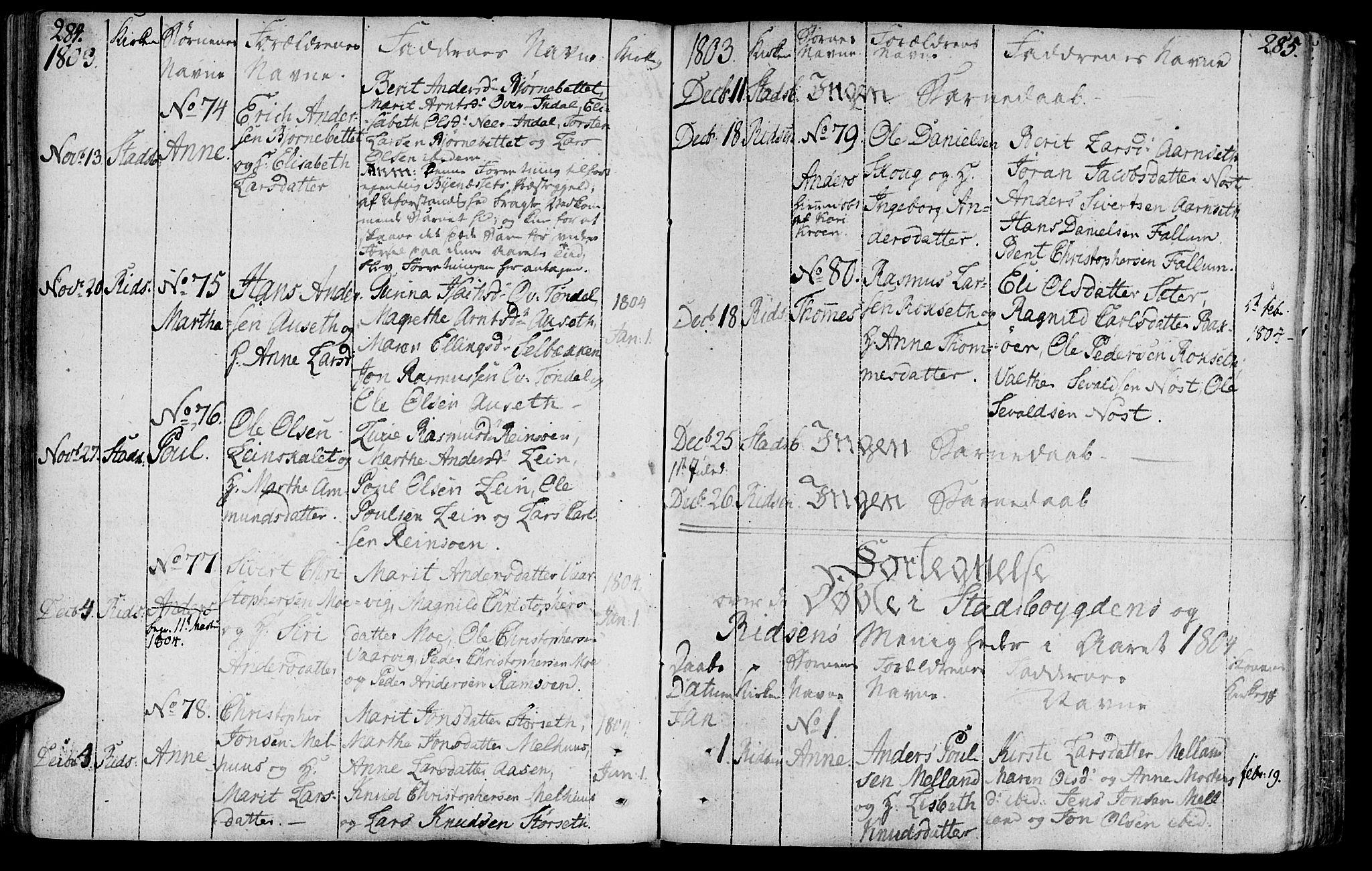 SAT, Ministerialprotokoller, klokkerbøker og fødselsregistre - Sør-Trøndelag, 646/L0606: Ministerialbok nr. 646A04, 1791-1805, s. 284-285