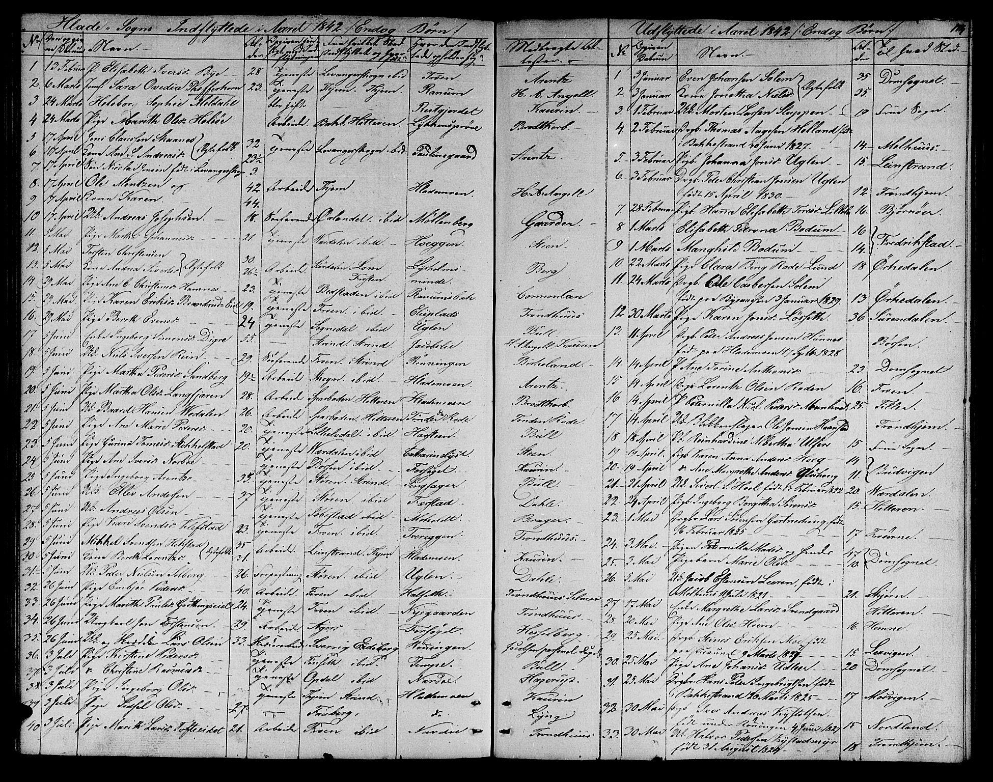 SAT, Ministerialprotokoller, klokkerbøker og fødselsregistre - Sør-Trøndelag, 606/L0309: Klokkerbok nr. 606C05, 1841-1849, s. 174
