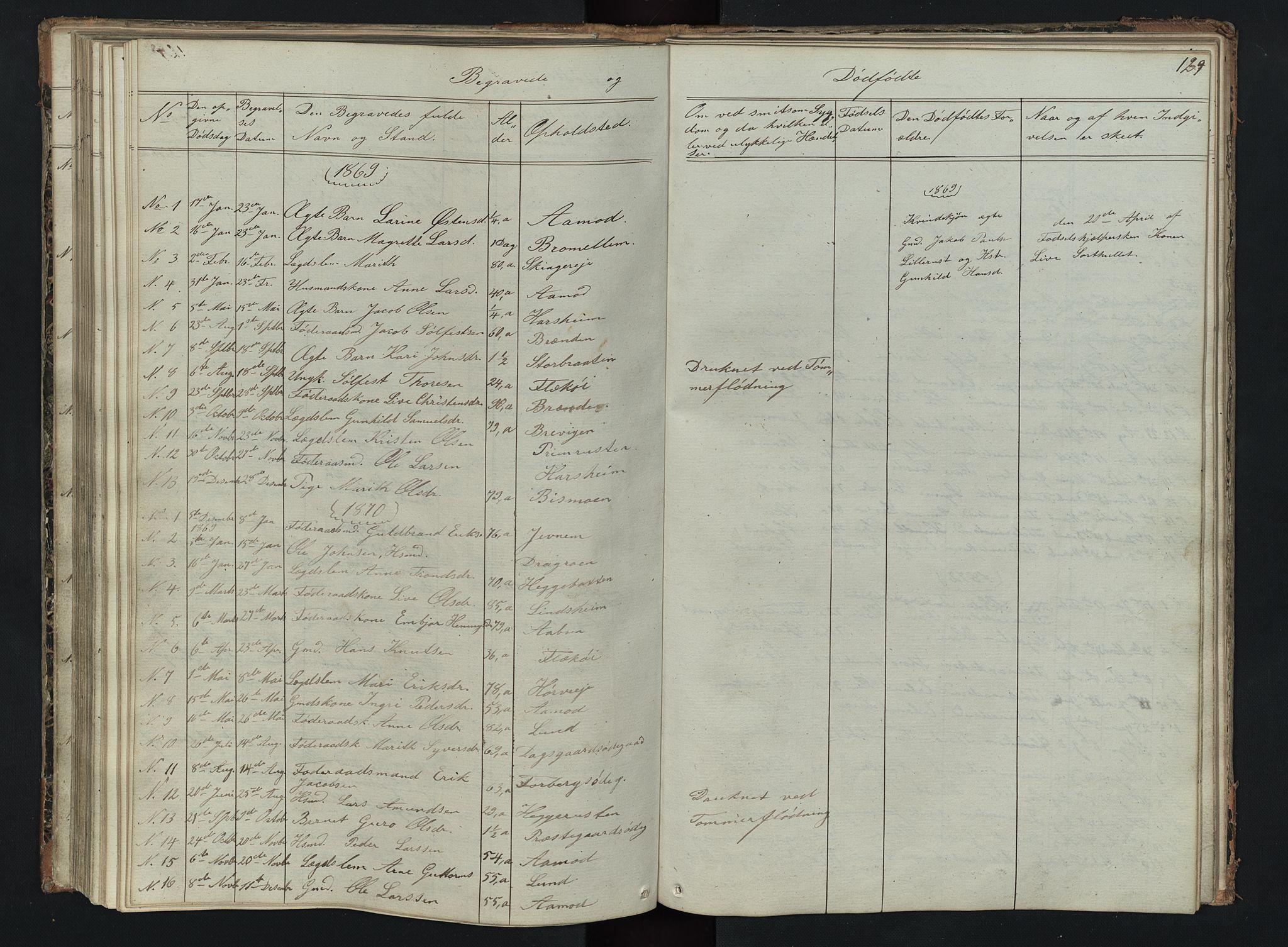 SAH, Skjåk prestekontor, Klokkerbok nr. 2, 1867-1894, s. 129