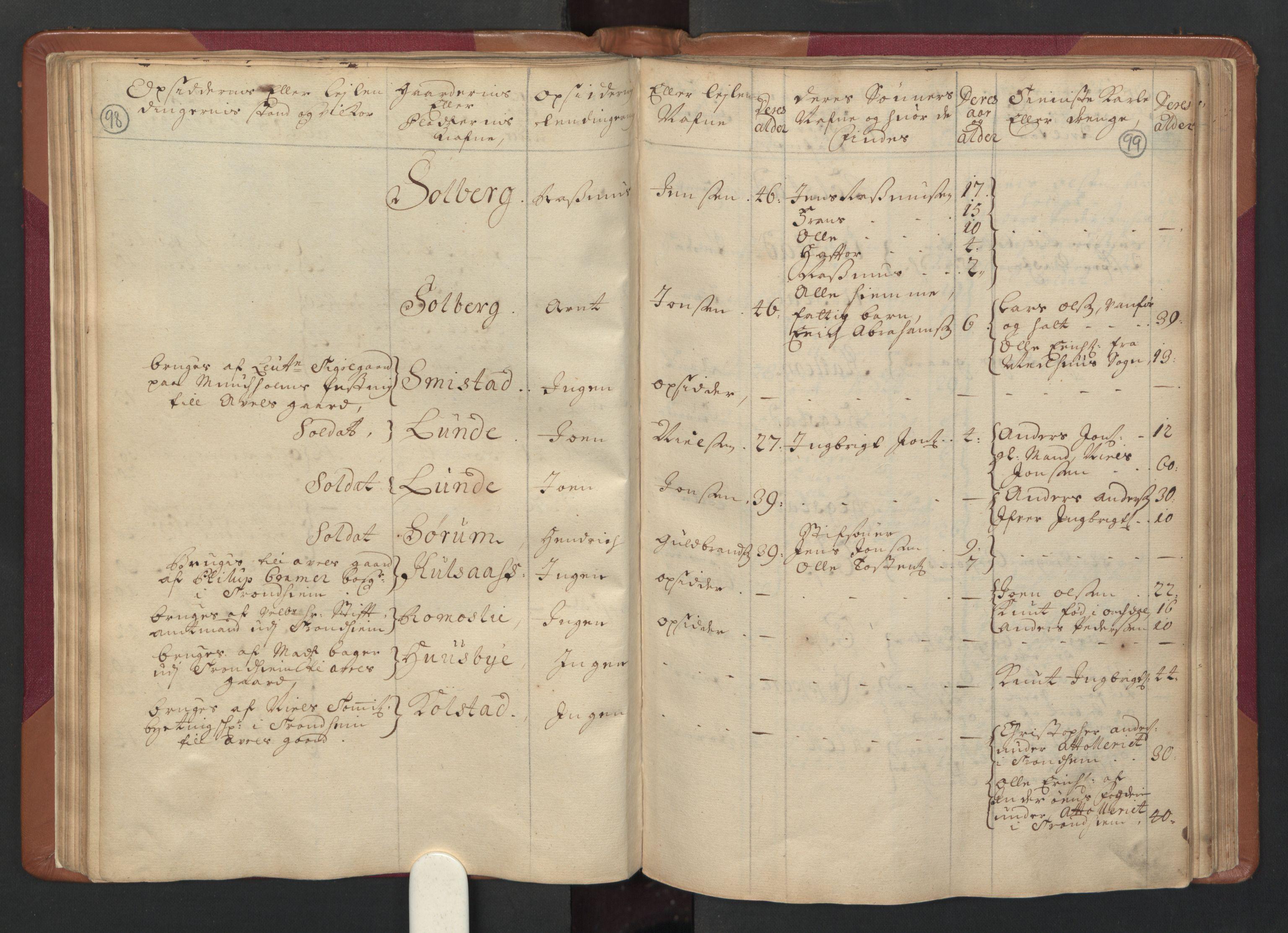 RA, Manntallet 1701, nr. 14: Strinda og Selbu fogderi, 1701, s. 98-99