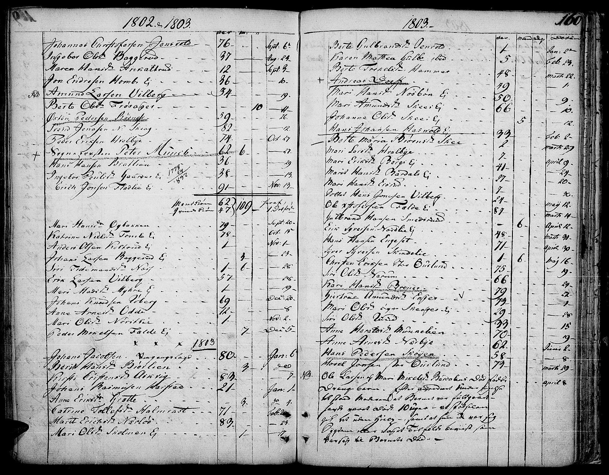 SAH, Land prestekontor, Ministerialbok nr. 6, 1784-1813, s. 160