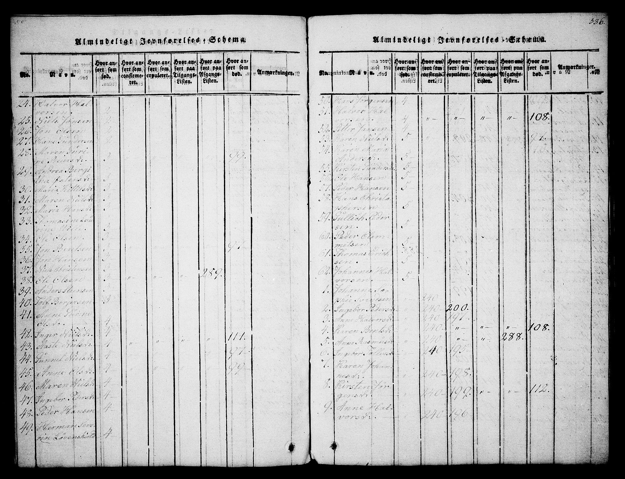 SAKO, Holla kirkebøker, G/Ga/L0001: Klokkerbok nr. I 1, 1814-1830, s. 336