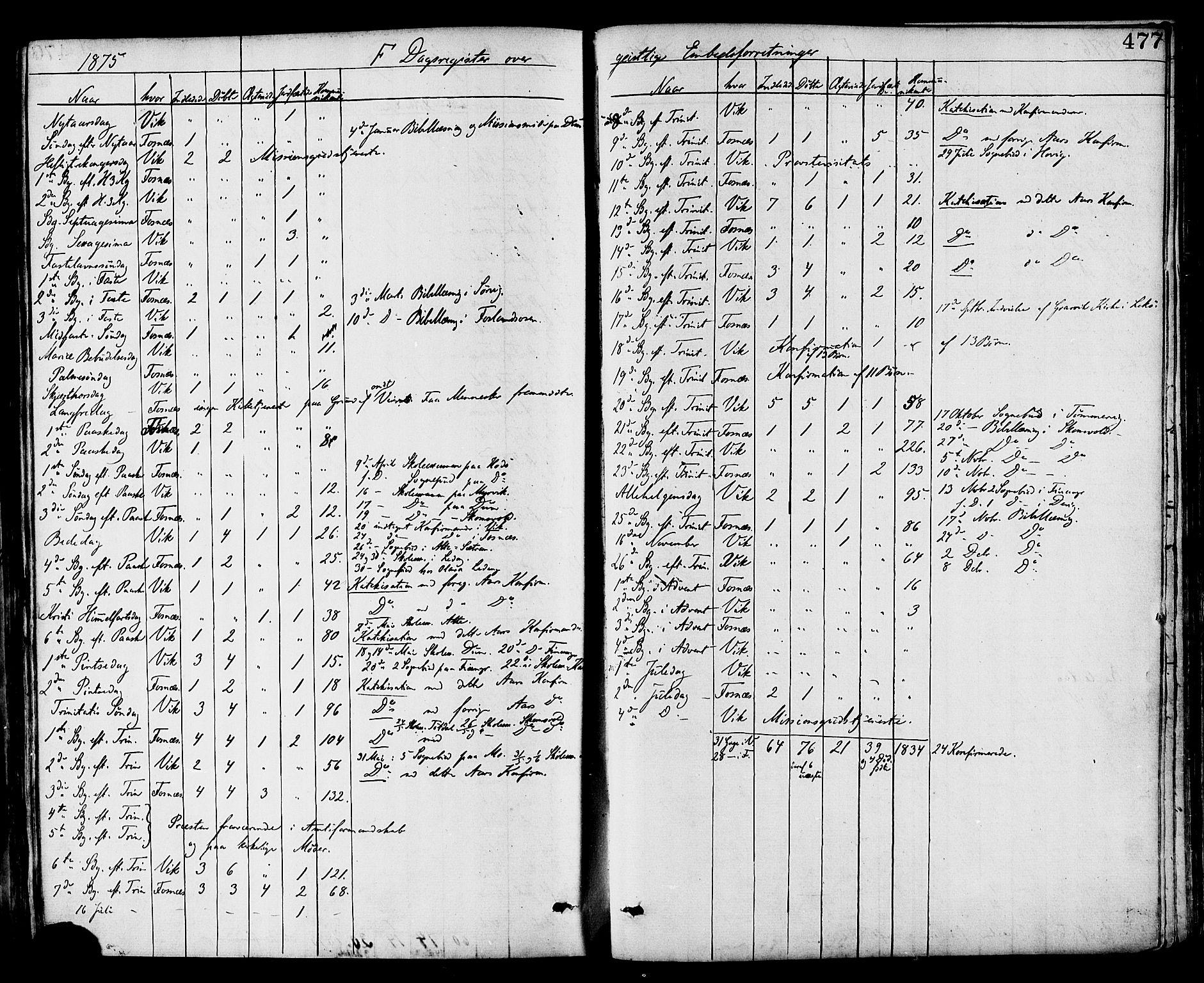 SAT, Ministerialprotokoller, klokkerbøker og fødselsregistre - Nord-Trøndelag, 773/L0616: Ministerialbok nr. 773A07, 1870-1887, s. 477