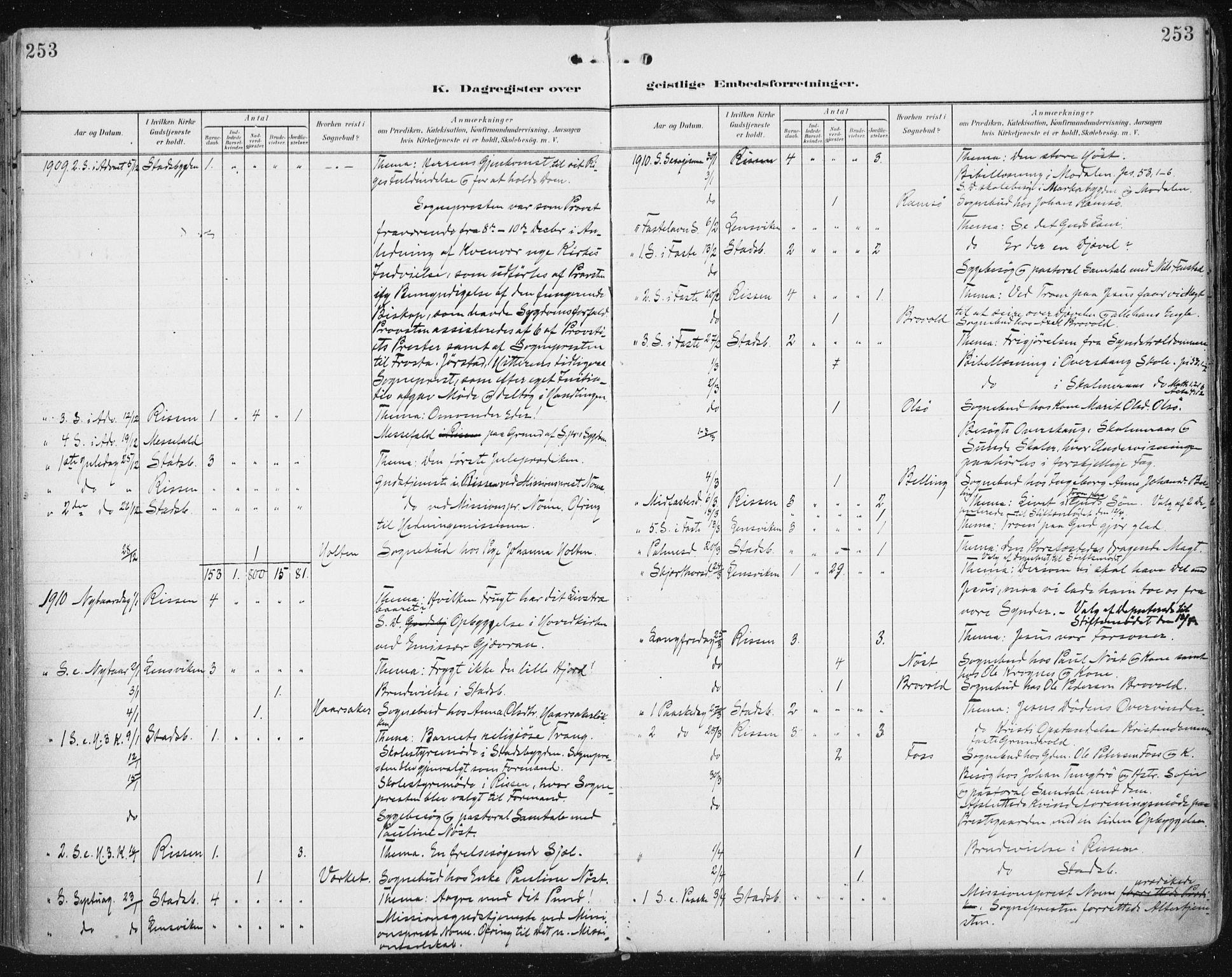 SAT, Ministerialprotokoller, klokkerbøker og fødselsregistre - Sør-Trøndelag, 646/L0616: Ministerialbok nr. 646A14, 1900-1918, s. 253