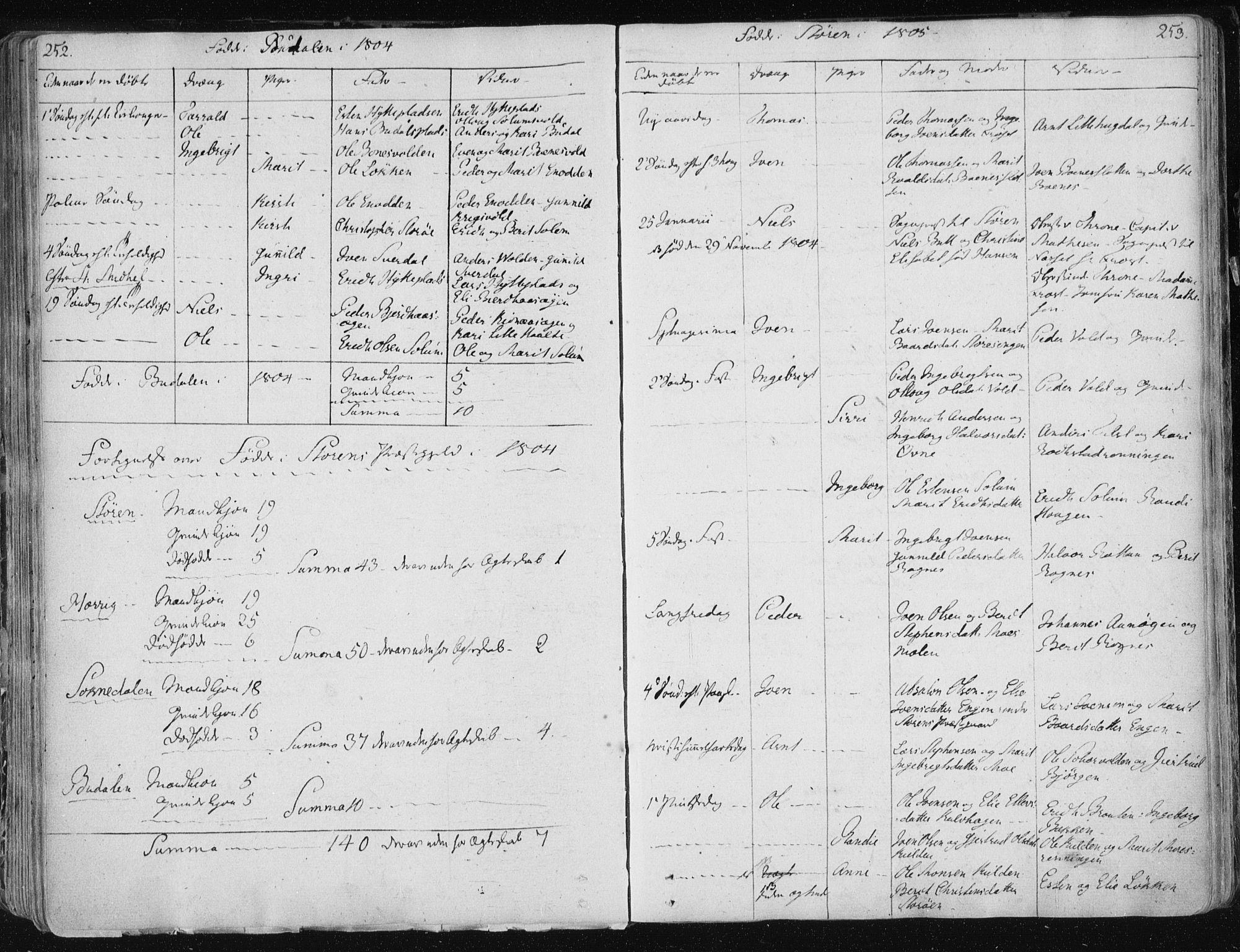 SAT, Ministerialprotokoller, klokkerbøker og fødselsregistre - Sør-Trøndelag, 687/L0992: Ministerialbok nr. 687A03 /1, 1788-1815, s. 252-253