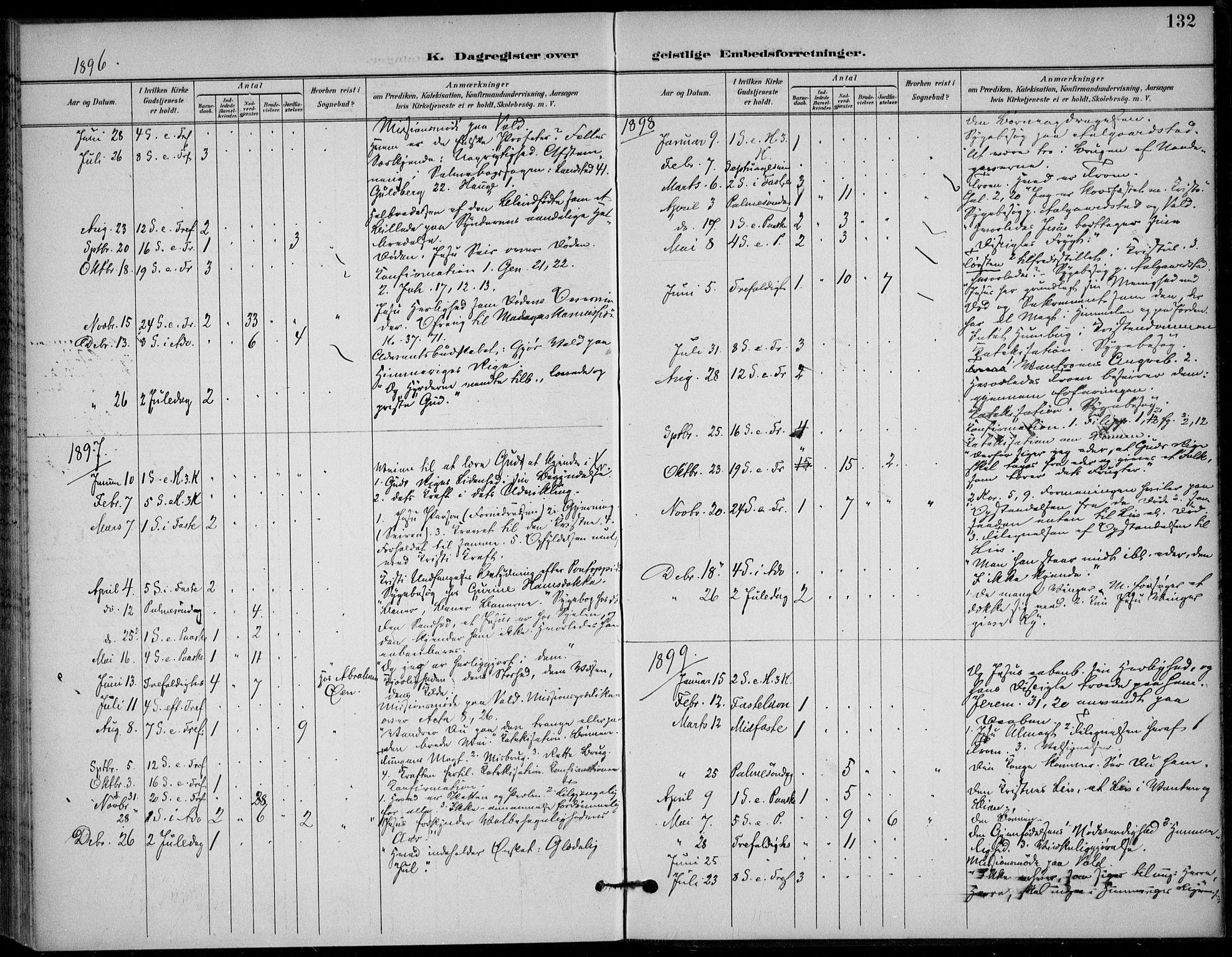 SAKO, Solum kirkebøker, F/Fc/L0002: Ministerialbok nr. III 2, 1892-1906, s. 132