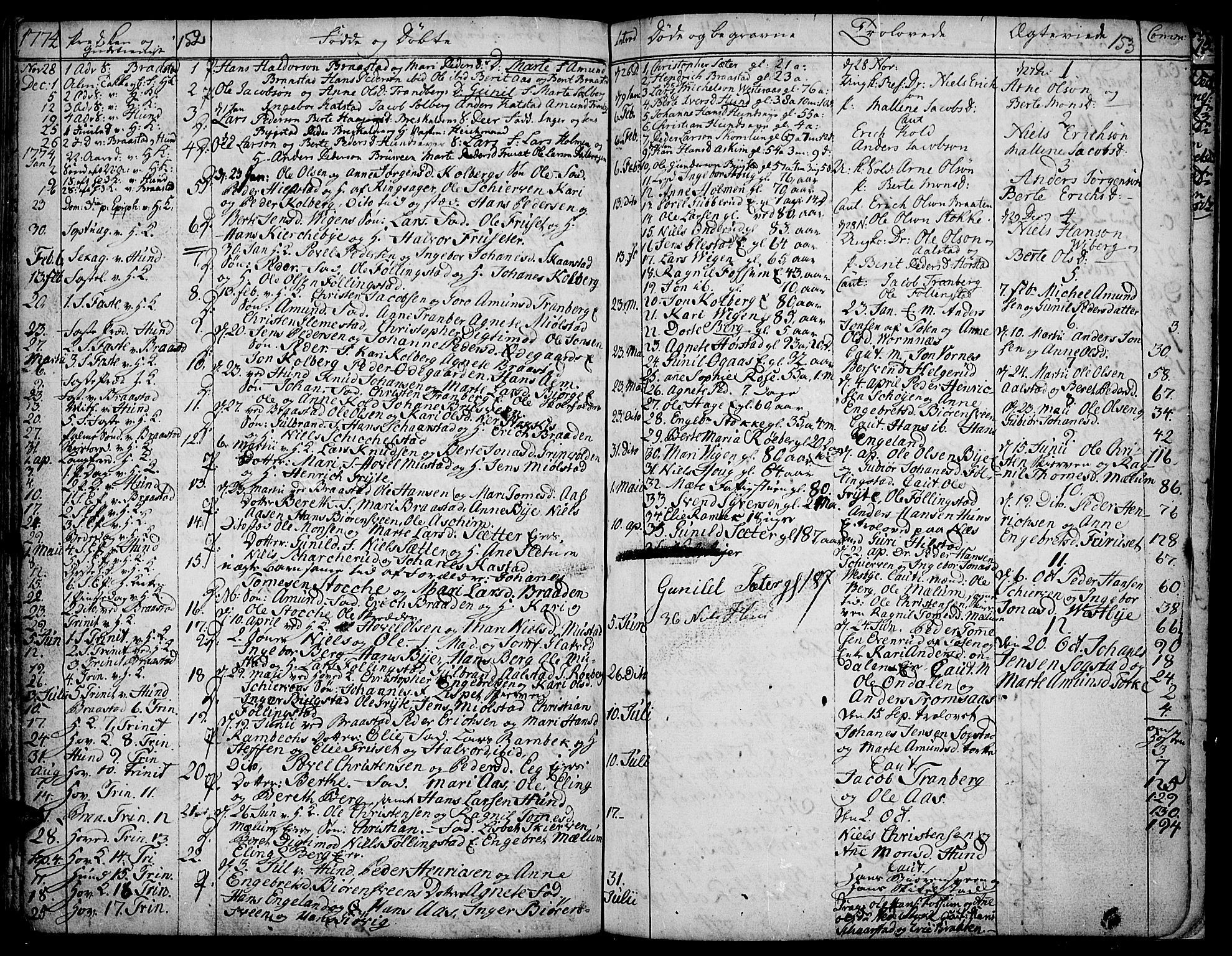 SAH, Vardal prestekontor, H/Ha/Haa/L0002: Ministerialbok nr. 2, 1748-1776, s. 152-153