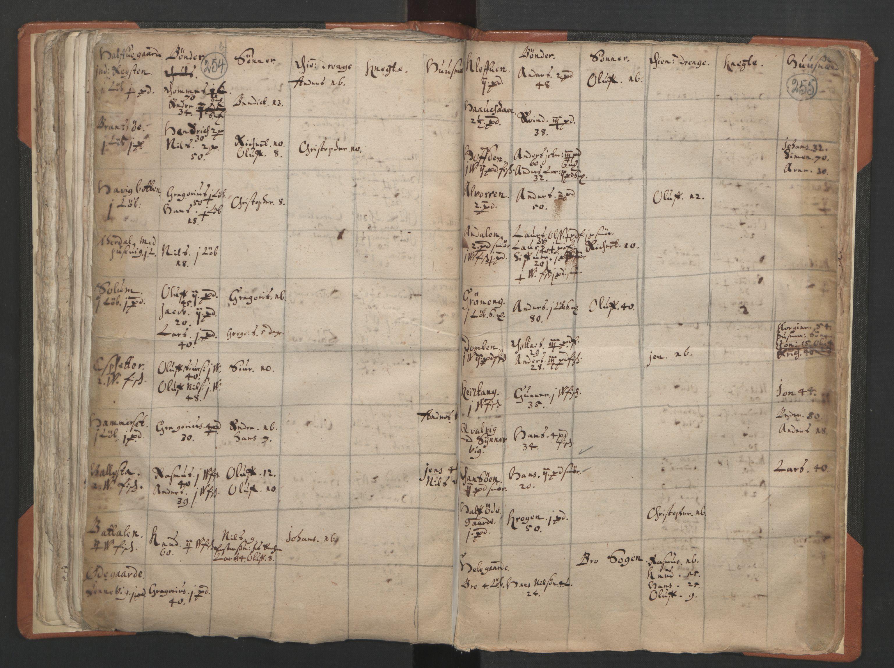 RA, Sogneprestenes manntall 1664-1666, nr. 24: Sunnfjord prosti, 1664-1666, s. 254-255