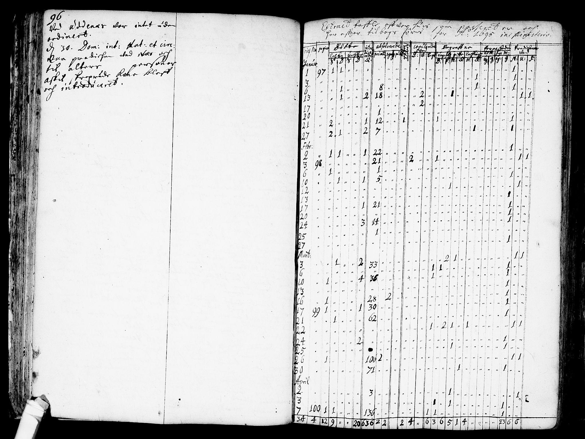 SAO, Nes prestekontor Kirkebøker, F/Fa/L0001: Ministerialbok nr. I 1, 1689-1716, s. 96a-96b