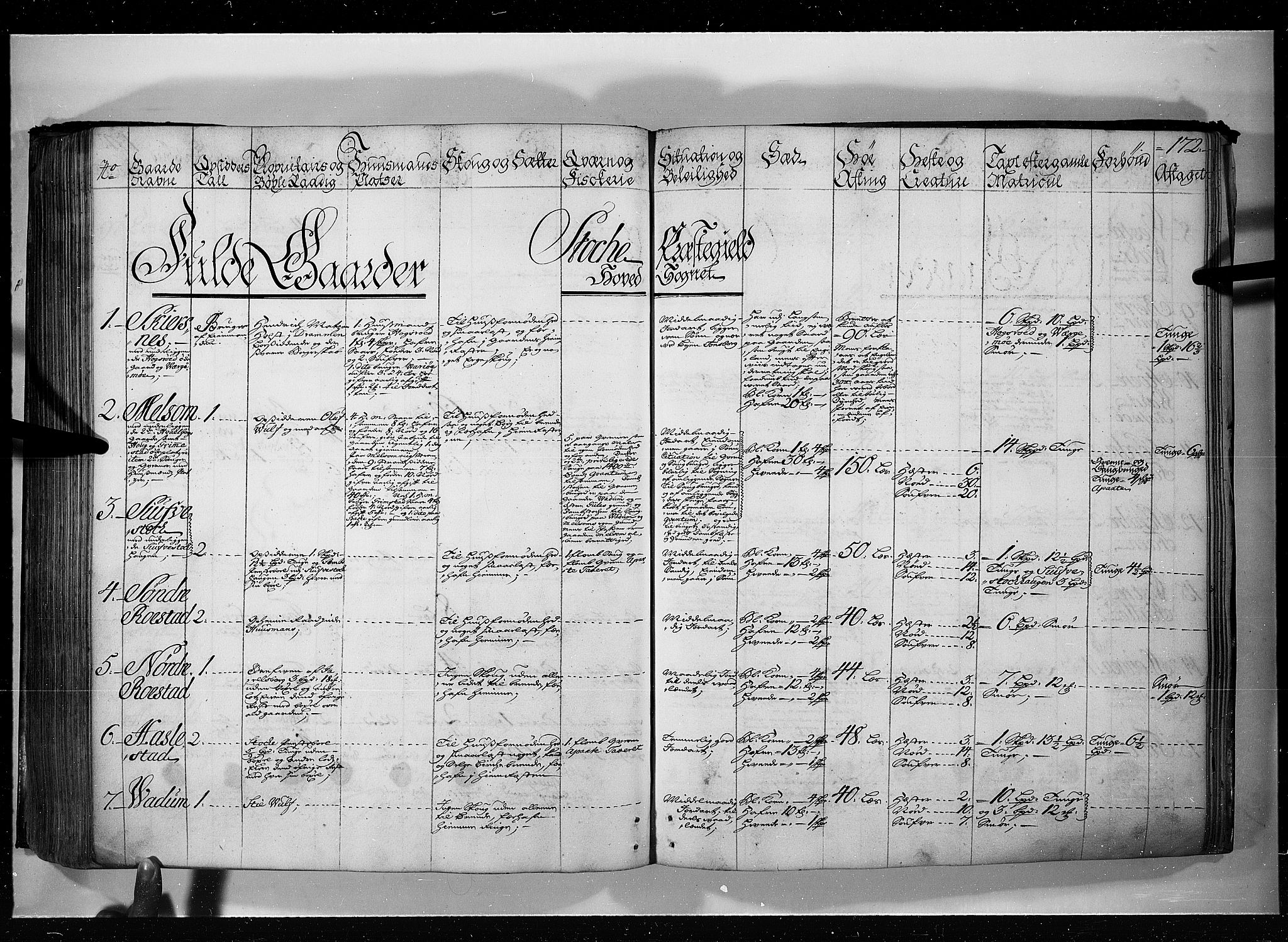 RA, Rentekammeret inntil 1814, Realistisk ordnet avdeling, N/Nb/Nbf/L0115: Jarlsberg grevskap eksaminasjonsprotokoll, 1723, s. 171b-172a