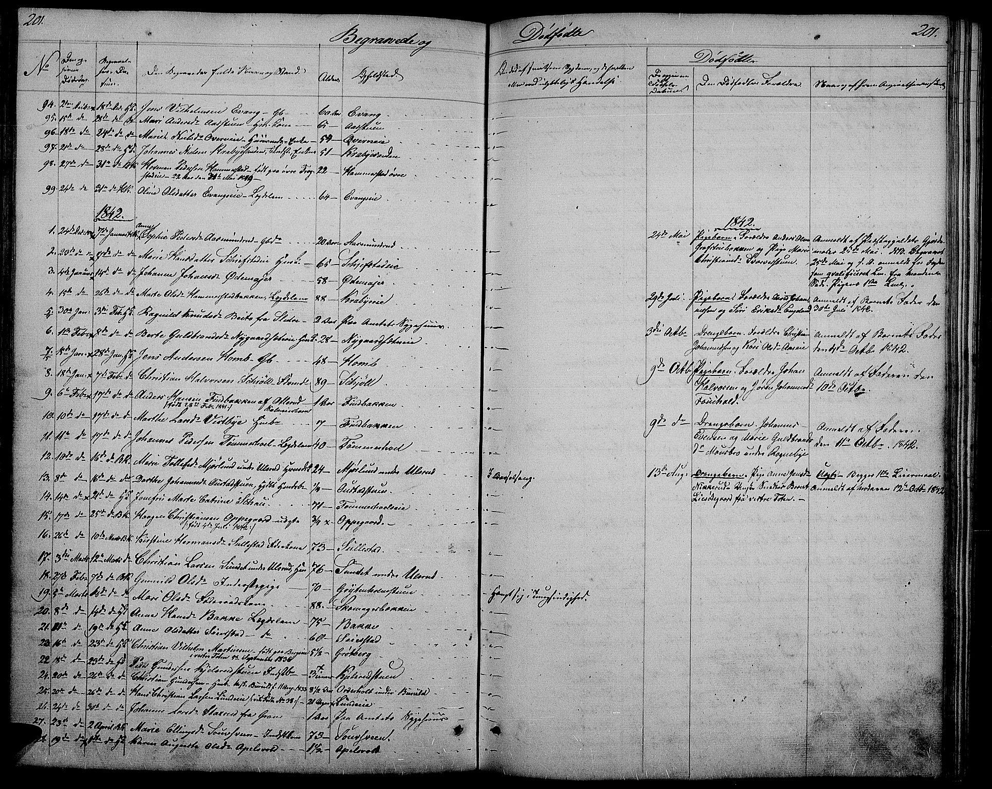 SAH, Østre Toten prestekontor, Klokkerbok nr. 2, 1840-1847, s. 201