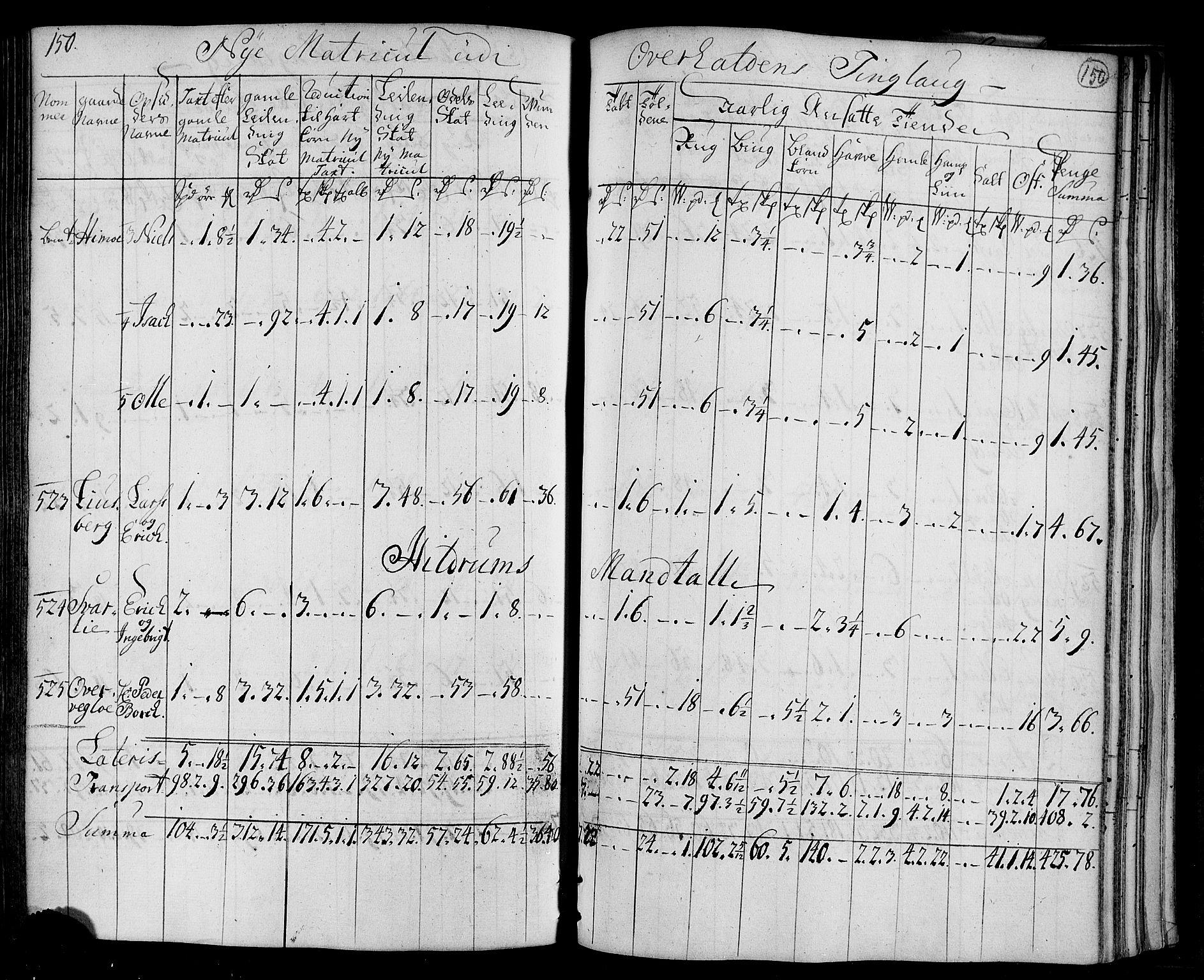 RA, Rentekammeret inntil 1814, Realistisk ordnet avdeling, N/Nb/Nbf/L0169: Namdalen matrikkelprotokoll, 1723, s. 149b-150a
