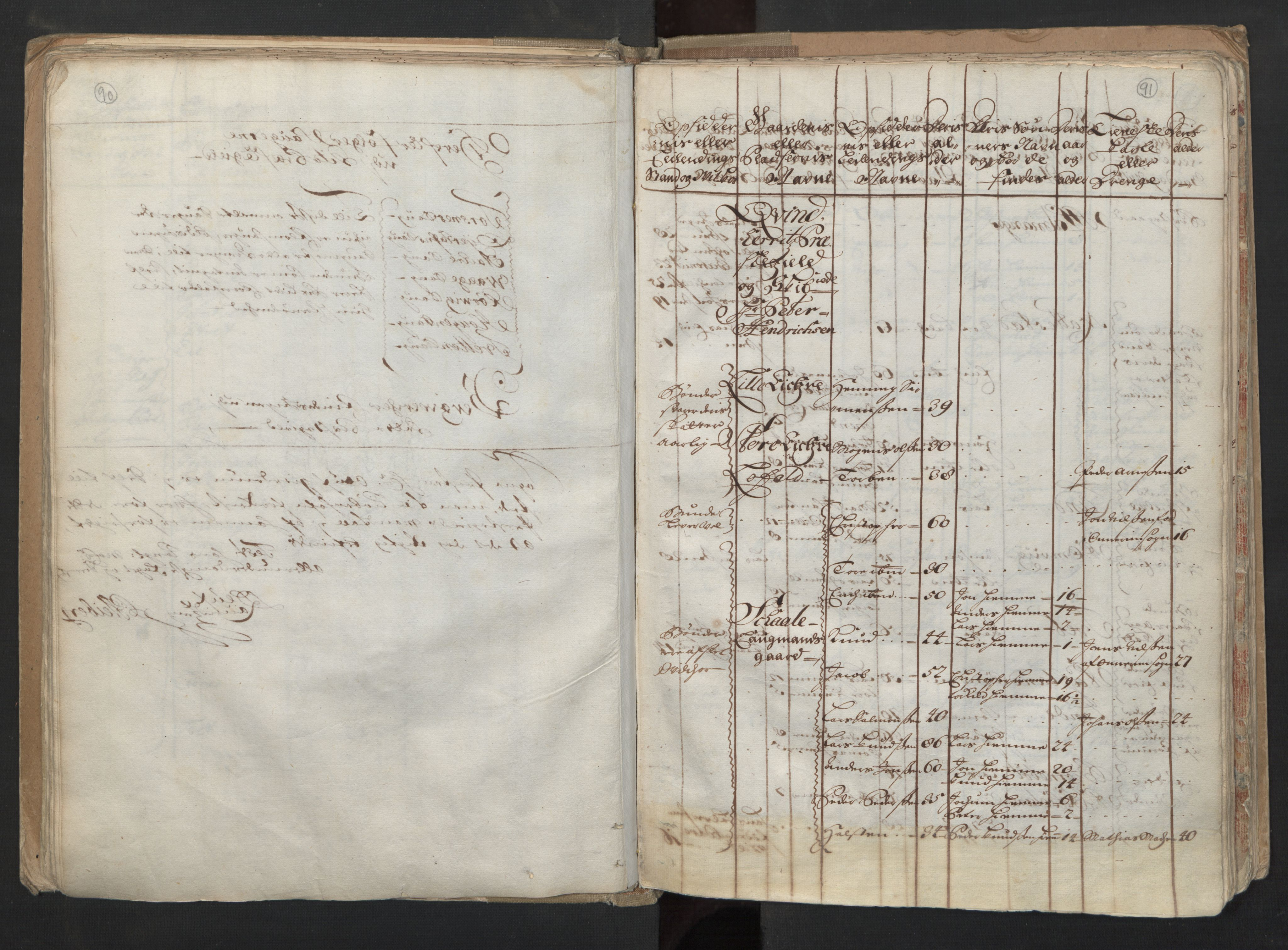 RA, Manntallet 1701, nr. 6: Sunnhordland fogderi og Hardanger fogderi, 1701, s. 90-91