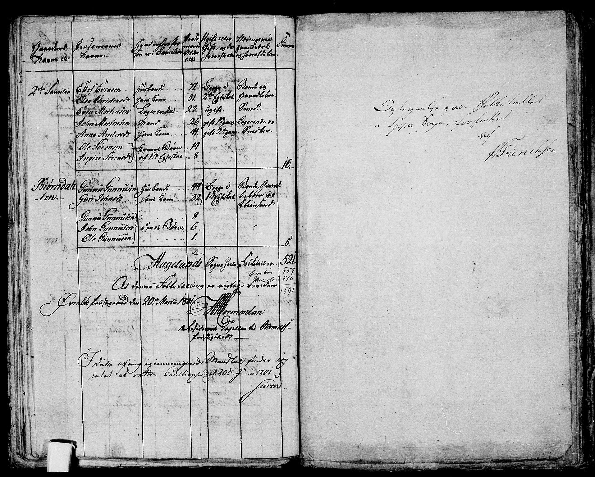 RA, Folketelling 1801 for 1018P Søgne prestegjeld, 1801