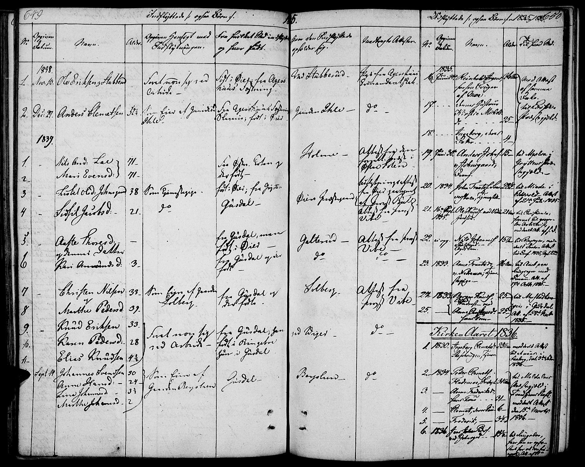 SAH, Øyer prestekontor, Ministerialbok nr. 4, 1824-1841, s. 649-650