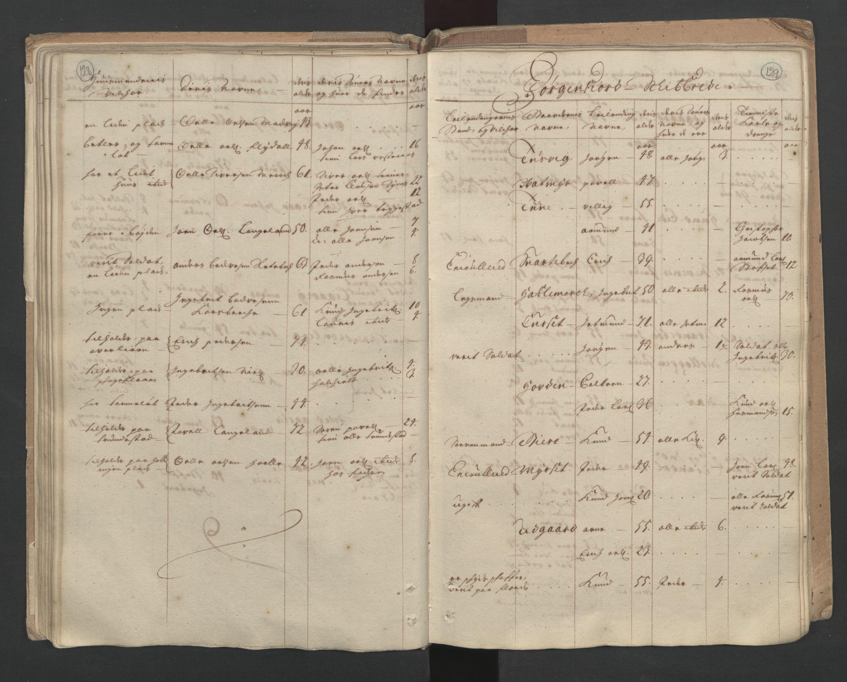 RA, Manntallet 1701, nr. 10: Sunnmøre fogderi, 1701, s. 128-129