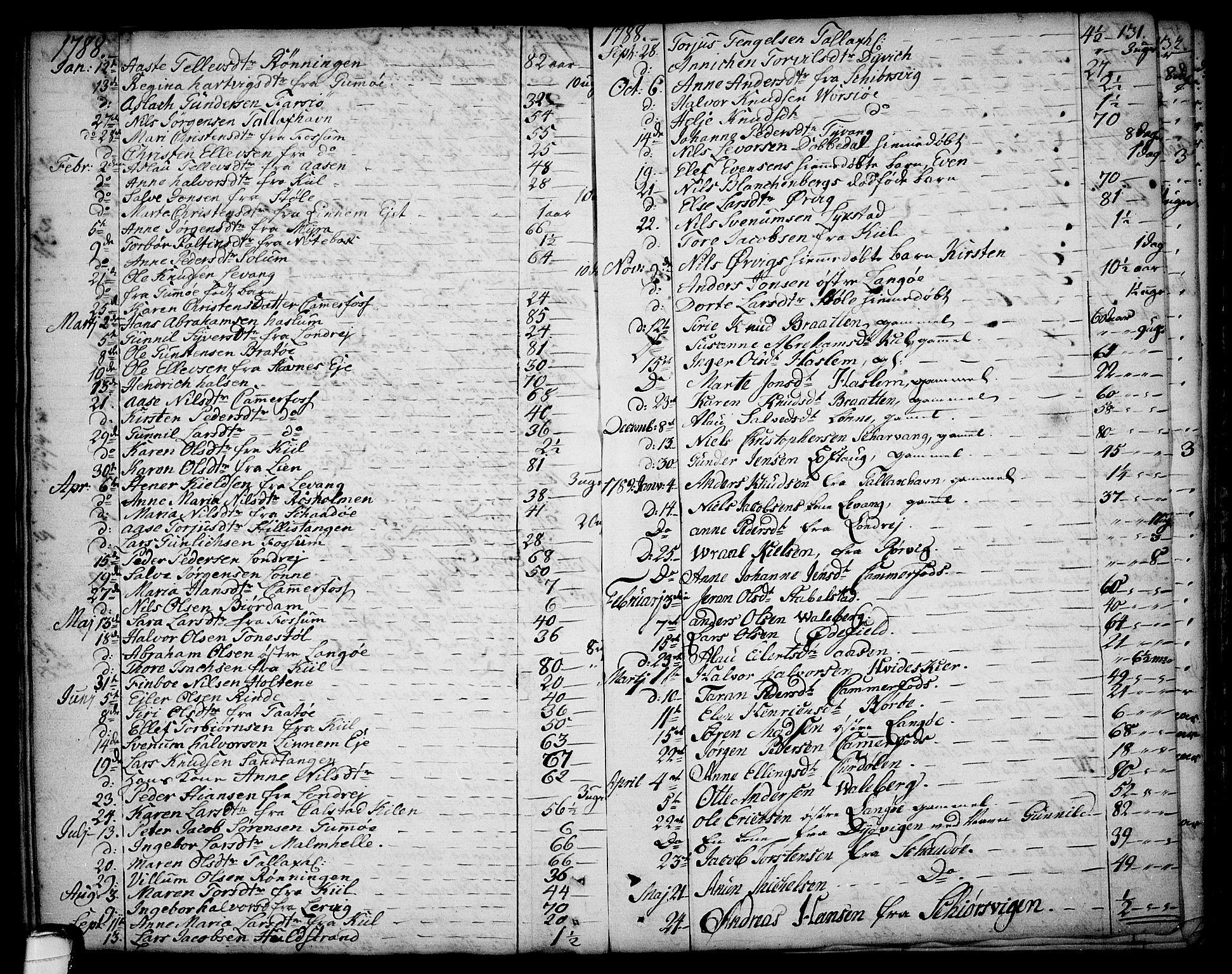 SAKO, Sannidal kirkebøker, F/Fa/L0002: Ministerialbok nr. 2, 1767-1802, s. 131