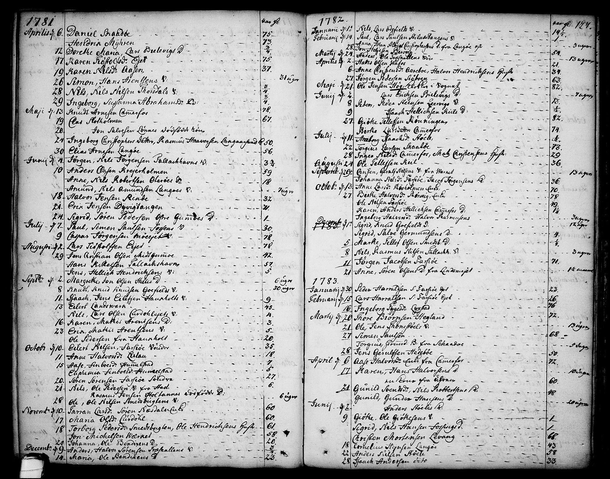 SAKO, Sannidal kirkebøker, F/Fa/L0002: Ministerialbok nr. 2, 1767-1802, s. 127