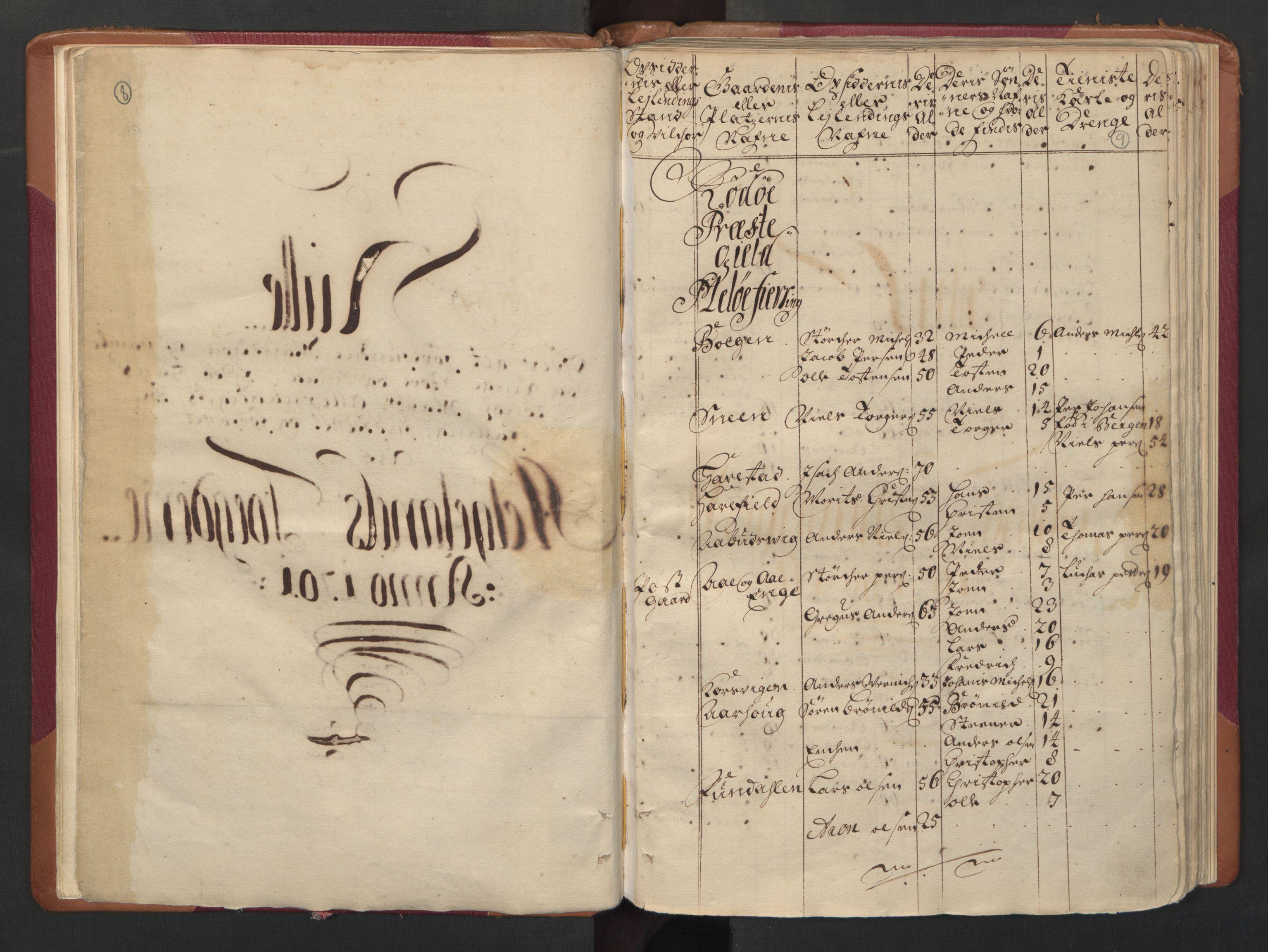 RA, Manntallet 1701, nr. 16: Helgeland fogderi, 1701, s. 8-9