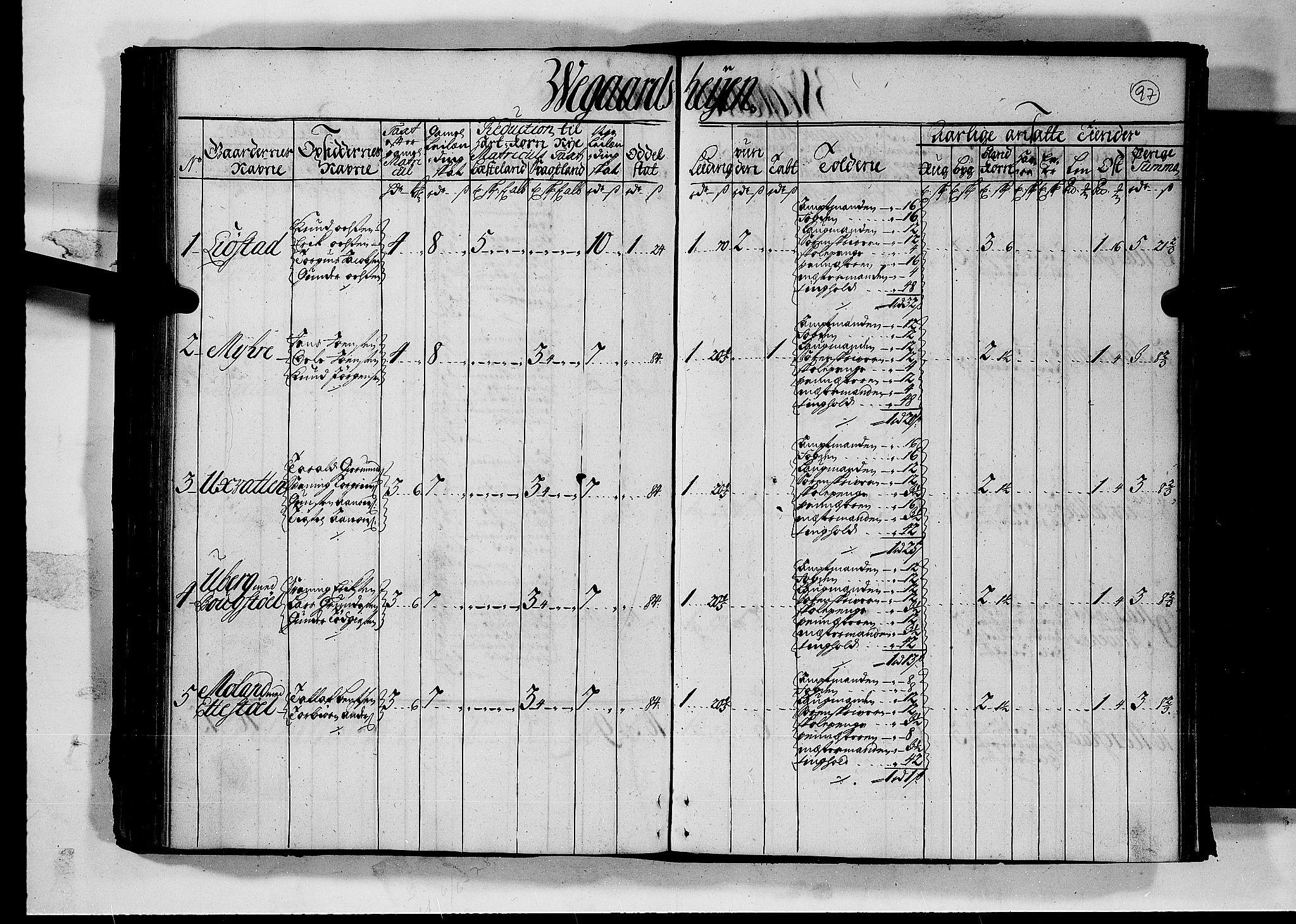 RA, Rentekammeret inntil 1814, Realistisk ordnet avdeling, N/Nb/Nbf/L0126: Råbyggelag matrikkelprotokoll, 1723, s. 96b-97a