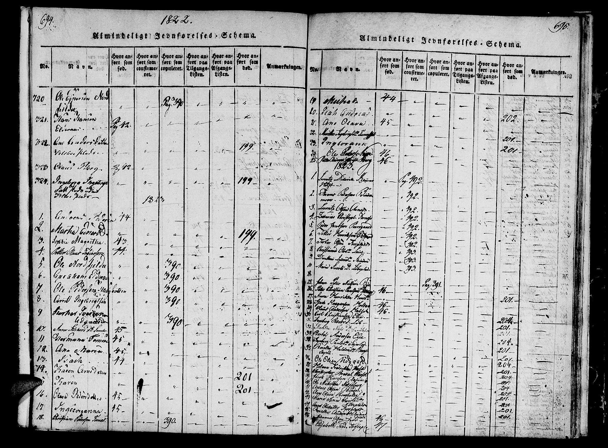 SAT, Ministerialprotokoller, klokkerbøker og fødselsregistre - Nord-Trøndelag, 746/L0441: Ministerialbok nr. 746A03 /1, 1816-1827, s. 694-695