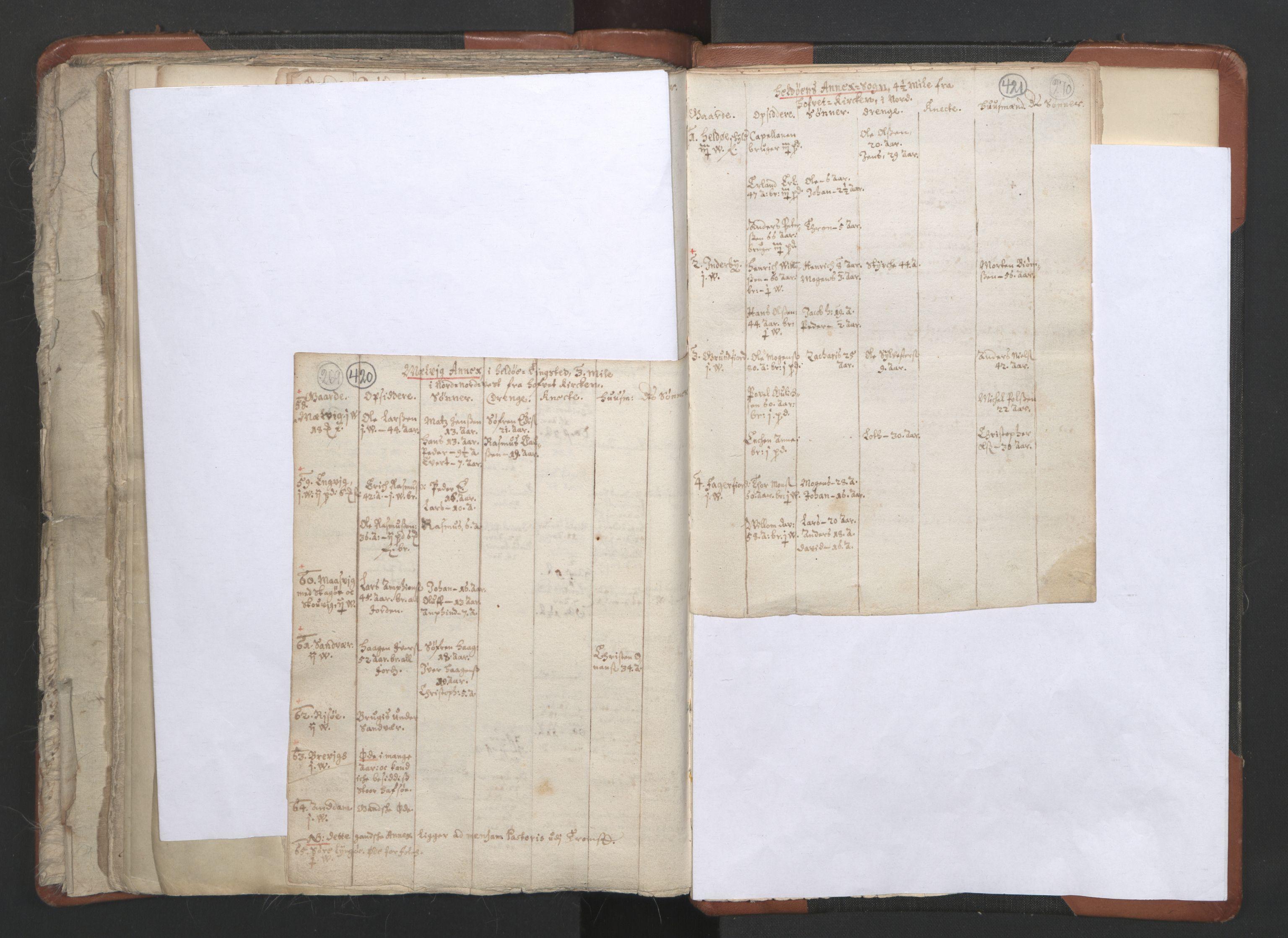 RA, Sogneprestenes manntall 1664-1666, nr. 36: Lofoten og Vesterålen prosti, Senja prosti og Troms prosti, 1664-1666, s. 420-421