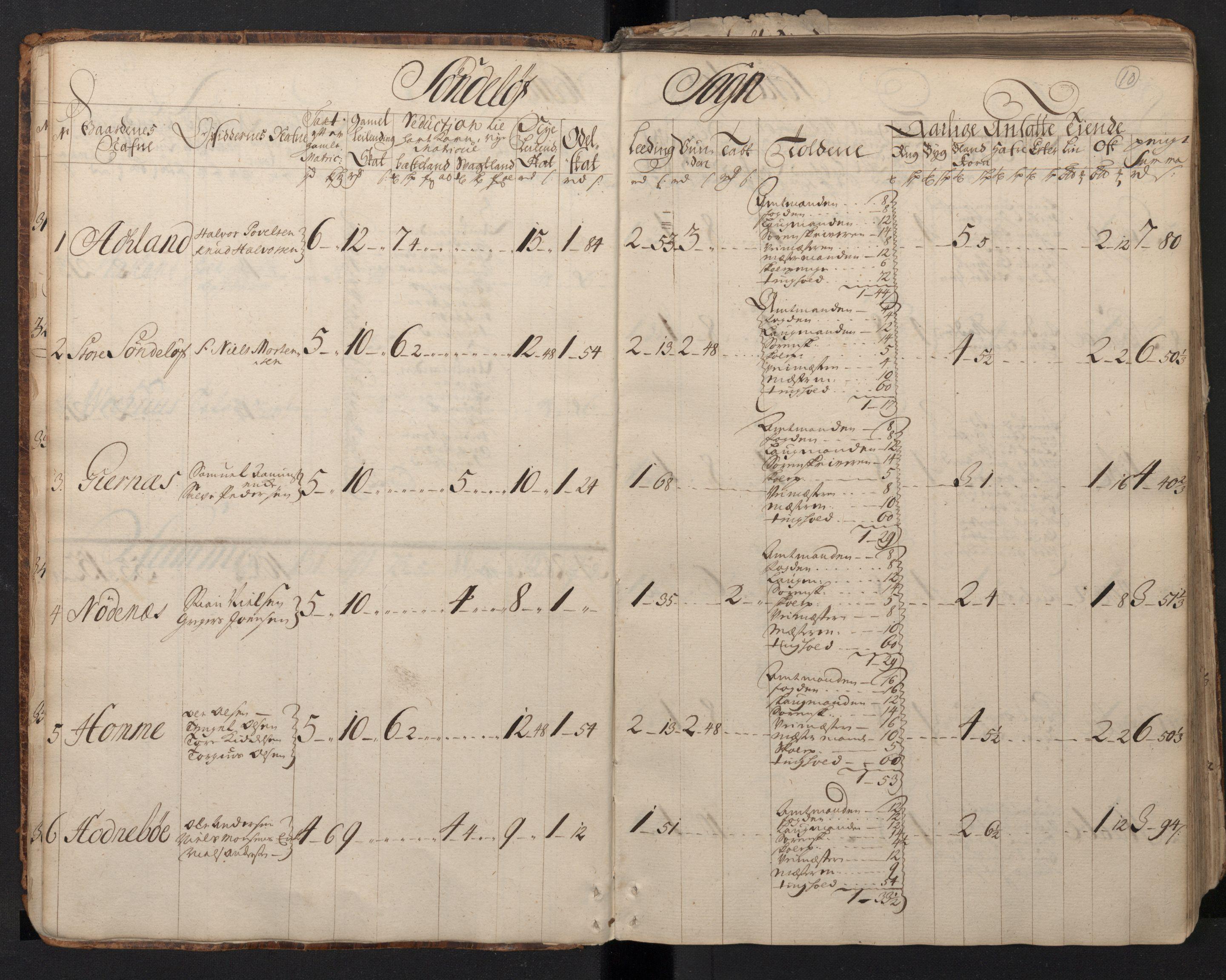 RA, Rentekammeret inntil 1814, Realistisk ordnet avdeling, N/Nb/Nbf/L0123: Nedenes matrikkelprotokoll, 1723, s. 9b-10a