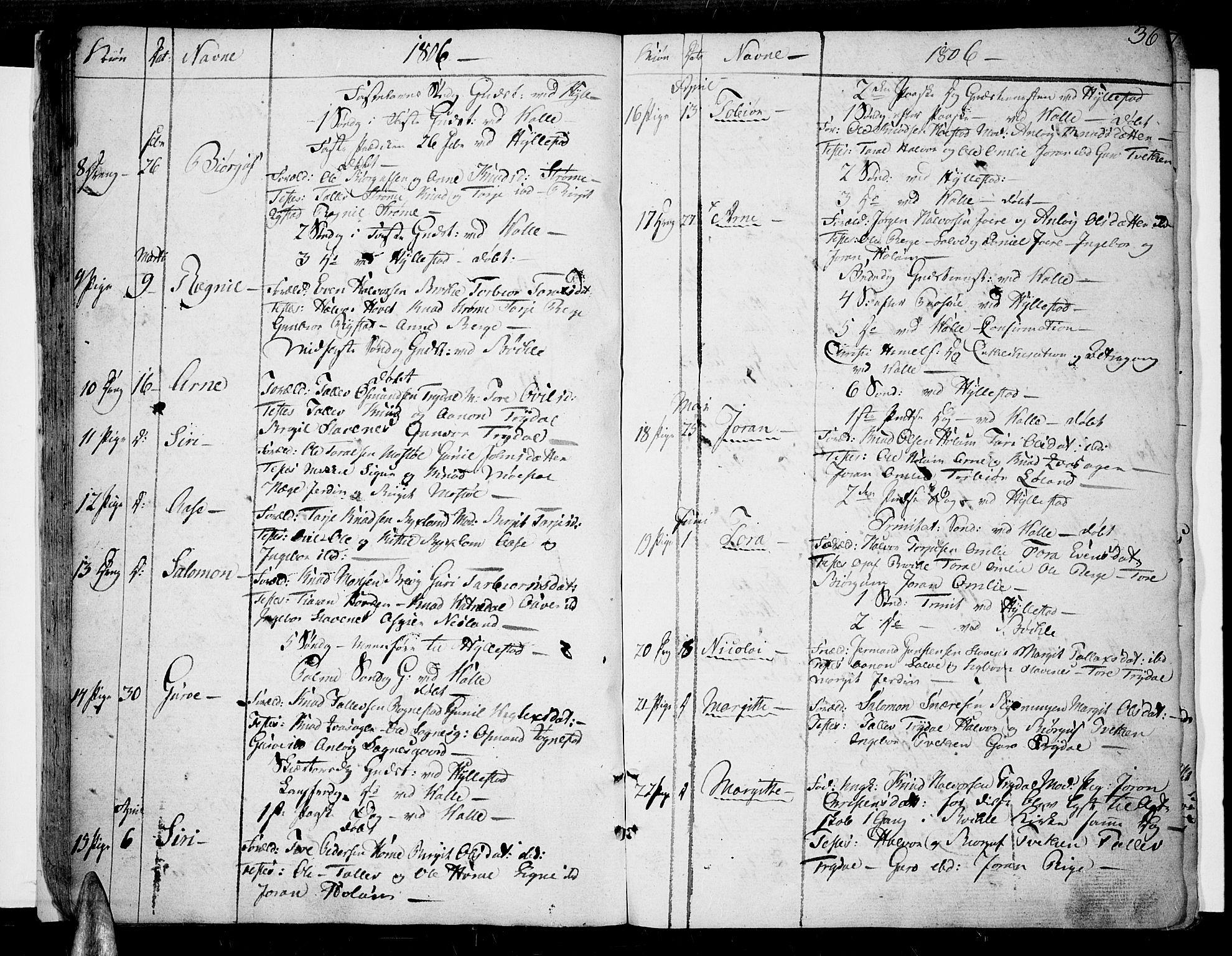 SAK, Valle sokneprestkontor, F/Fa/Fac/L0004: Ministerialbok nr. A 4, 1790-1816, s. 36