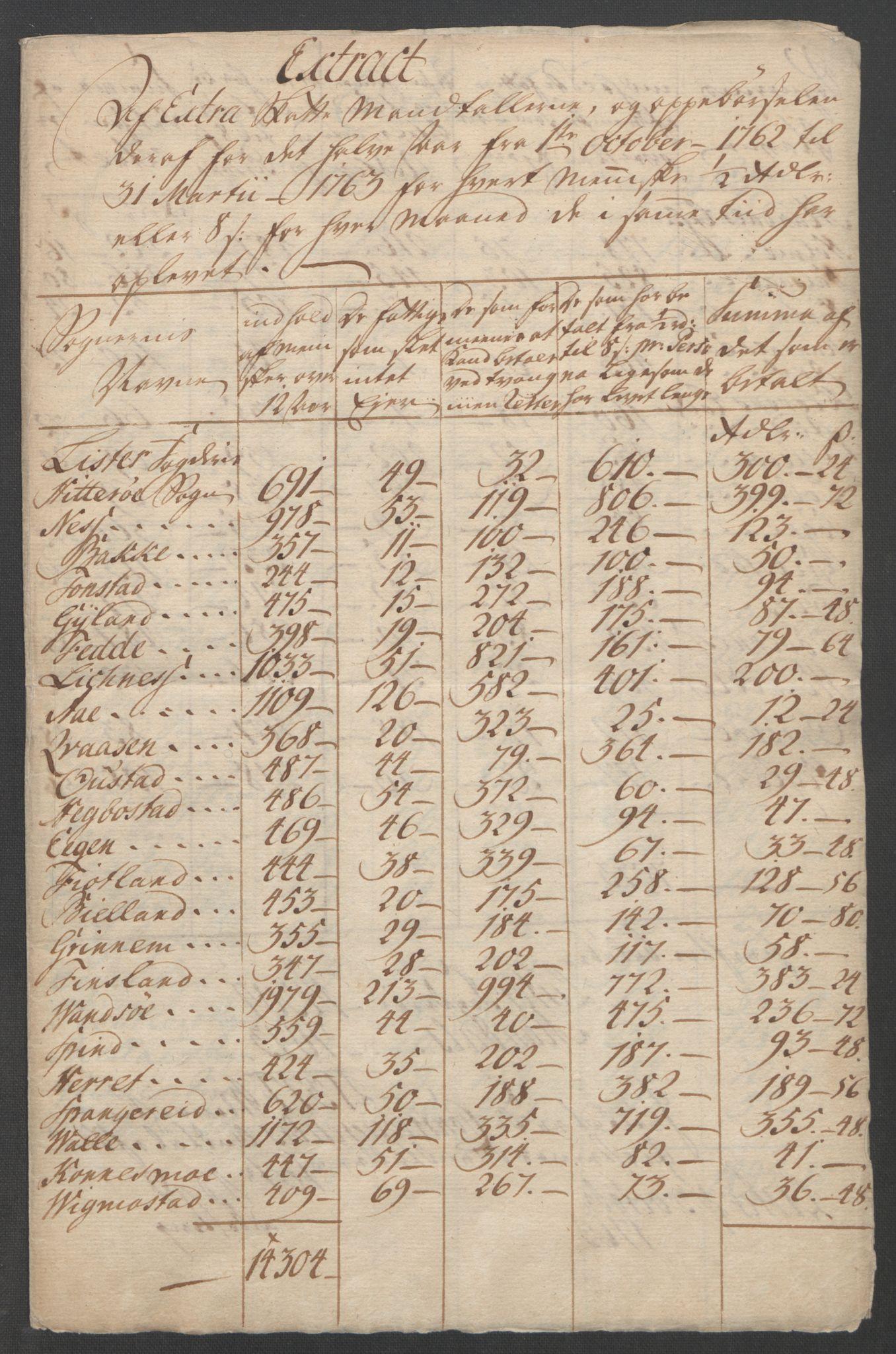 RA, Rentekammeret inntil 1814, Reviderte regnskaper, Fogderegnskap, R45/L2704: Ekstraskatten Lista og Mandal, 1762-1768, s. 18