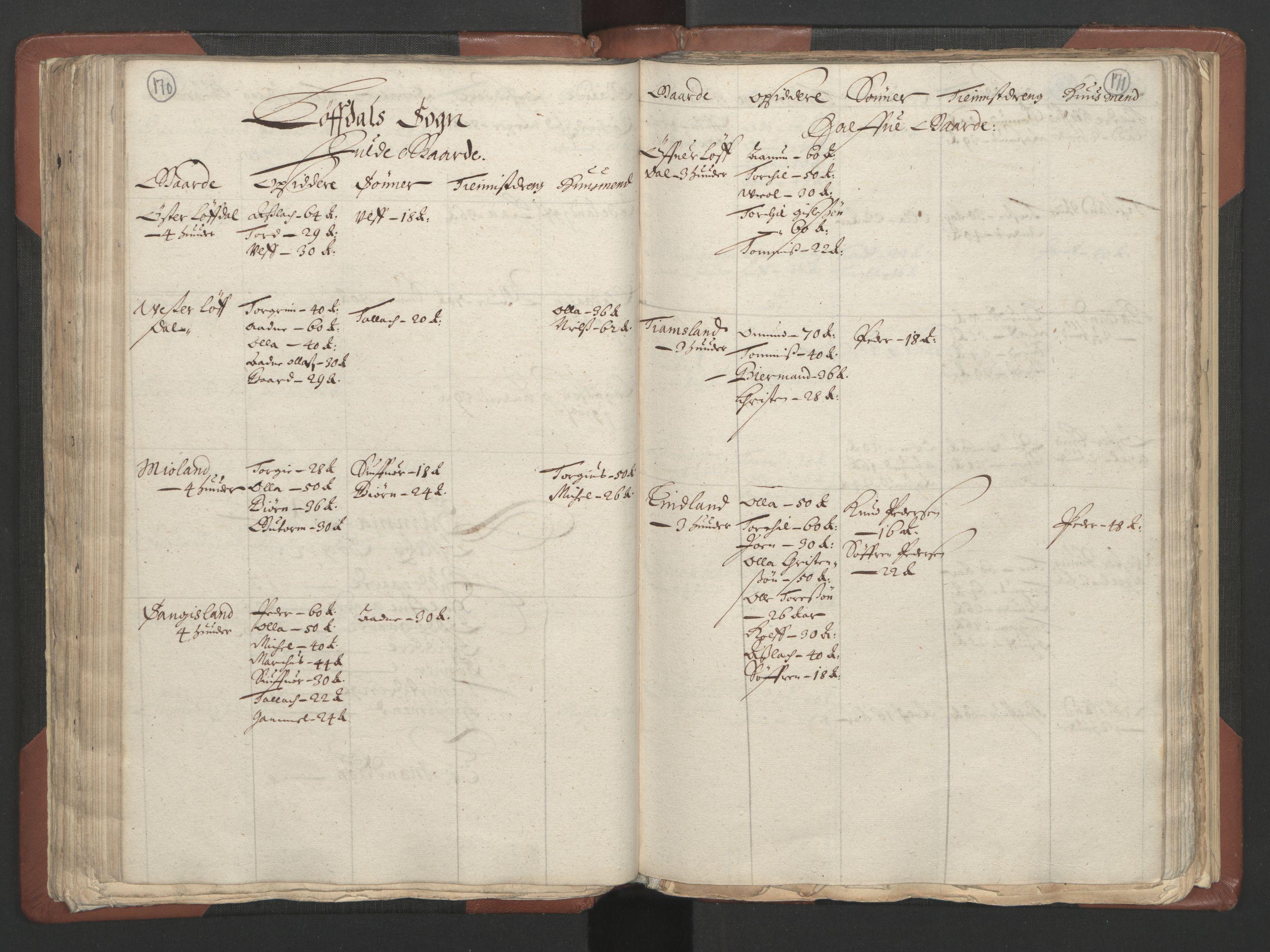 RA, Fogdenes og sorenskrivernes manntall 1664-1666, nr. 9: Mandal len, 1664-1666, s. 170-171