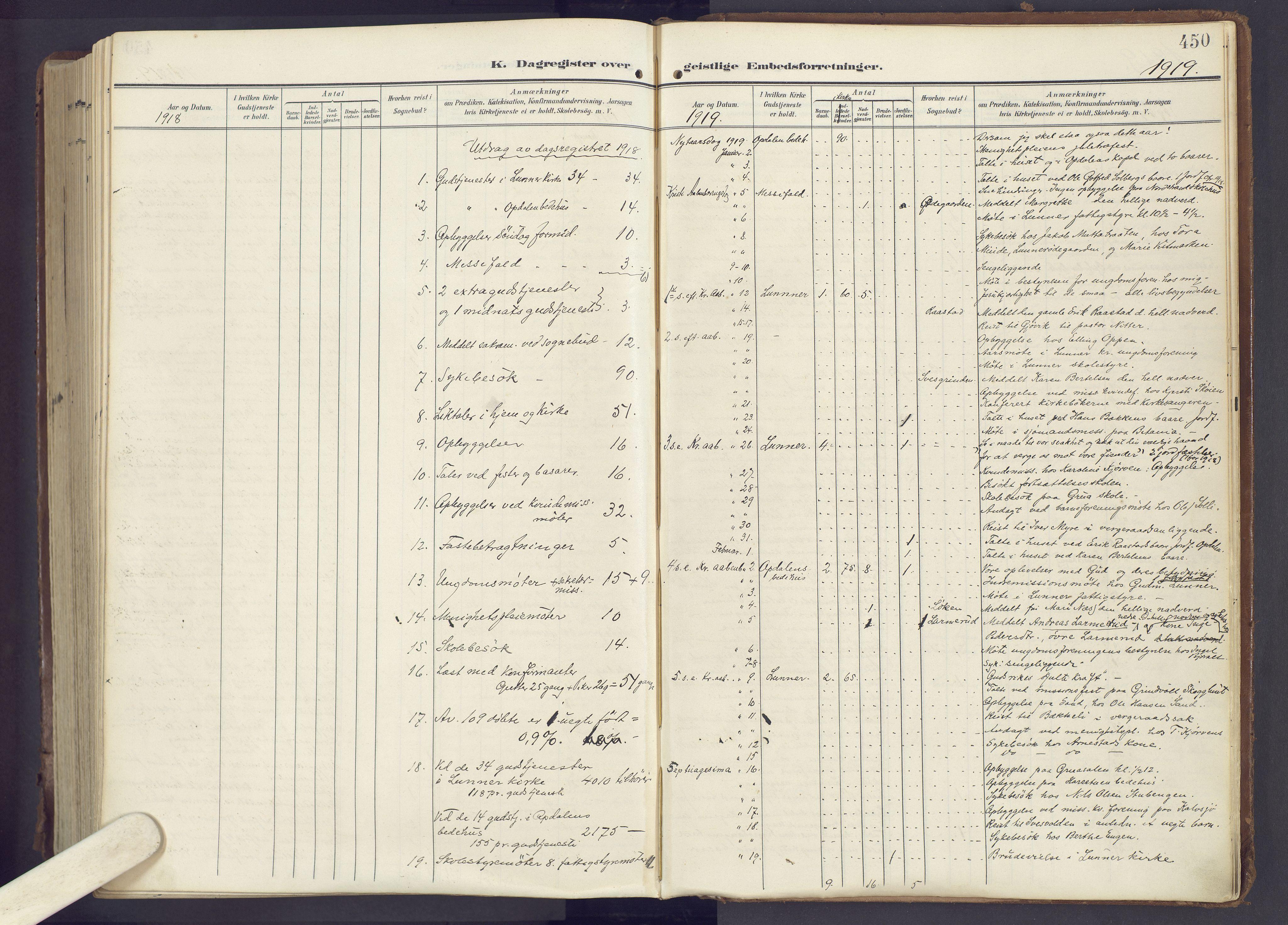 SAH, Lunner prestekontor, H/Ha/Haa/L0001: Ministerialbok nr. 1, 1907-1922, s. 450