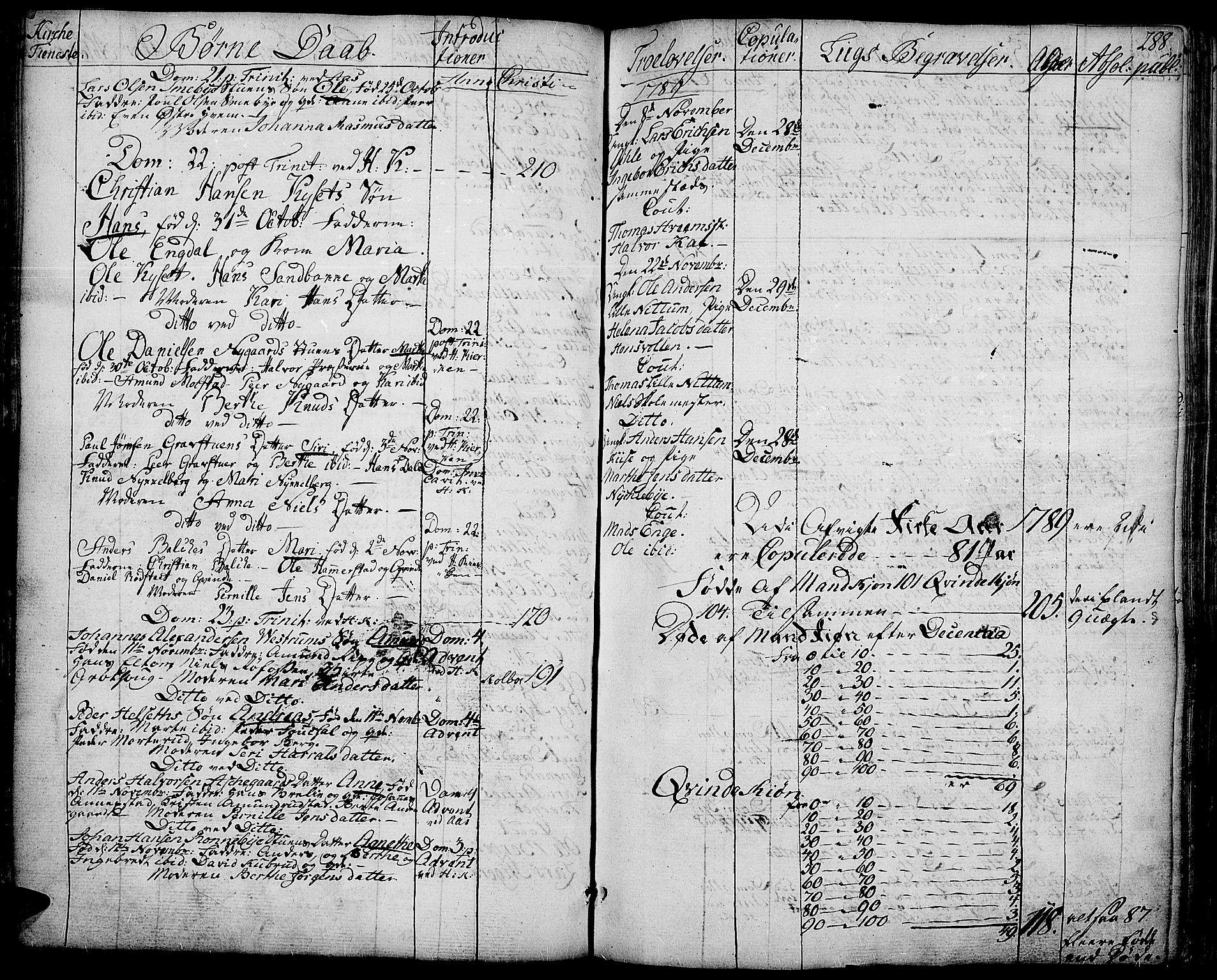 SAH, Toten prestekontor, Ministerialbok nr. 6, 1773-1793, s. 288
