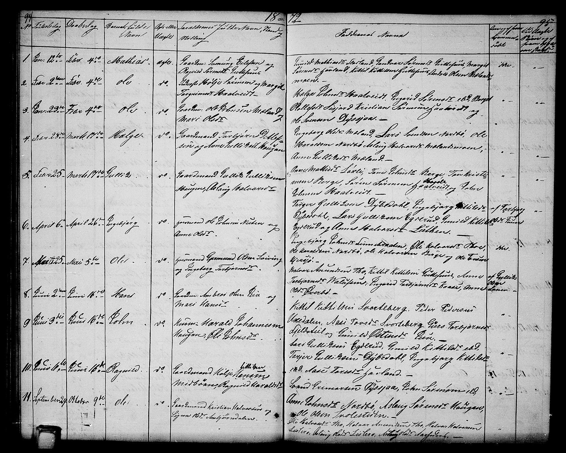 SAKO, Hjartdal kirkebøker, G/Ga/L0002: Klokkerbok nr. I 2, 1854-1888, s. 94-95