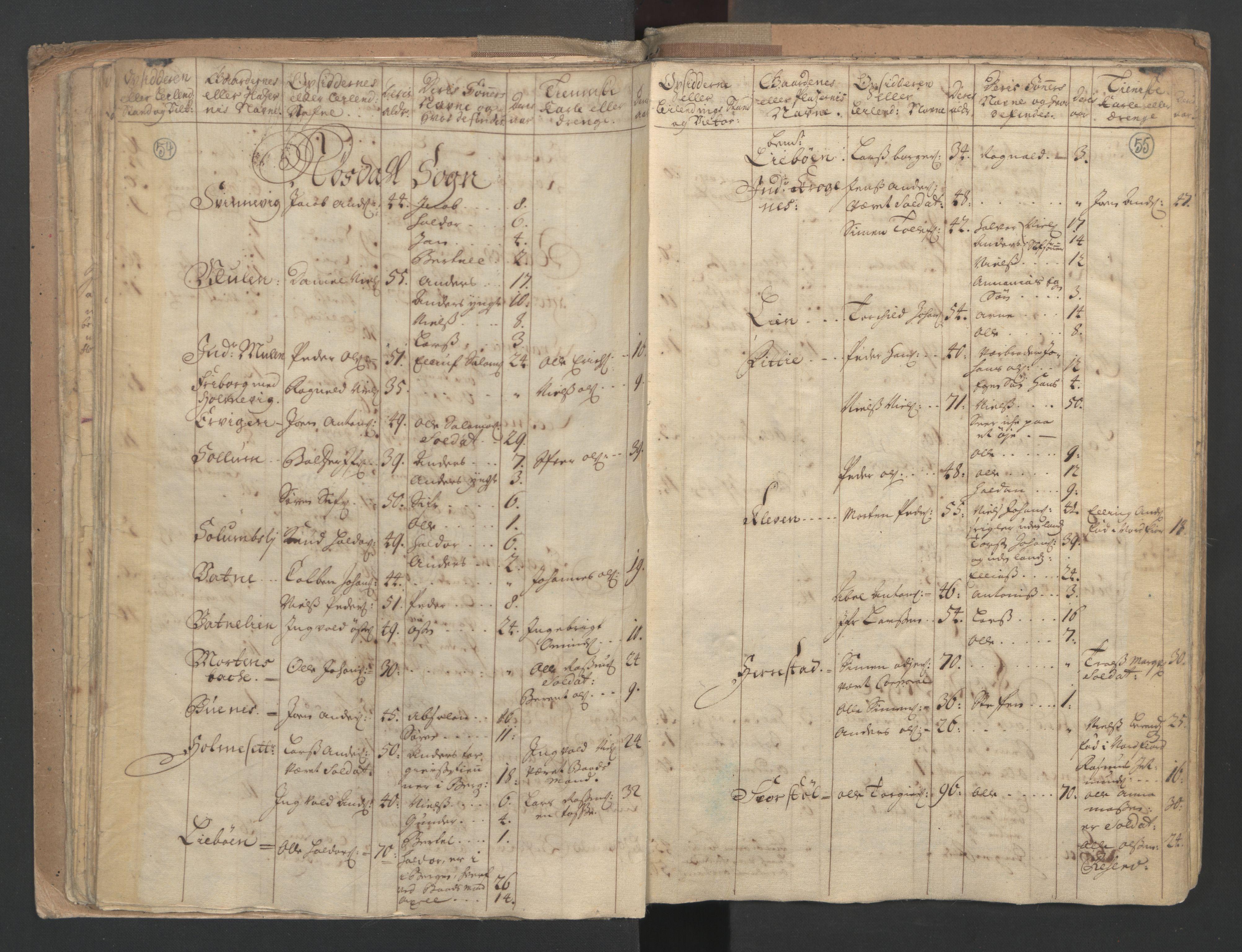 RA, Manntallet 1701, nr. 9: Sunnfjord fogderi, Nordfjord fogderi og Svanø birk, 1701, s. 54-55