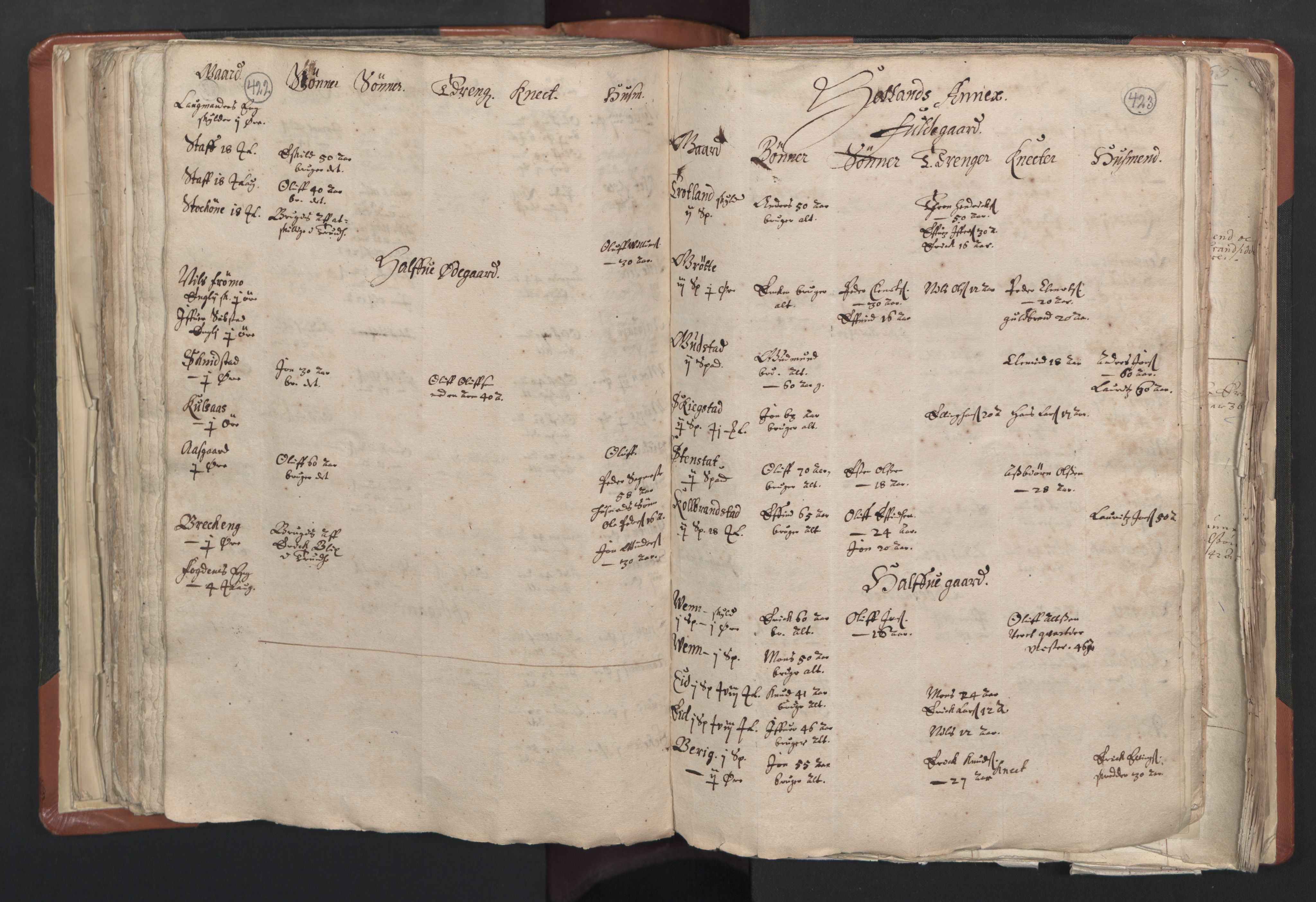 RA, Sogneprestenes manntall 1664-1666, nr. 31: Dalane prosti, 1664-1666, s. 422-423