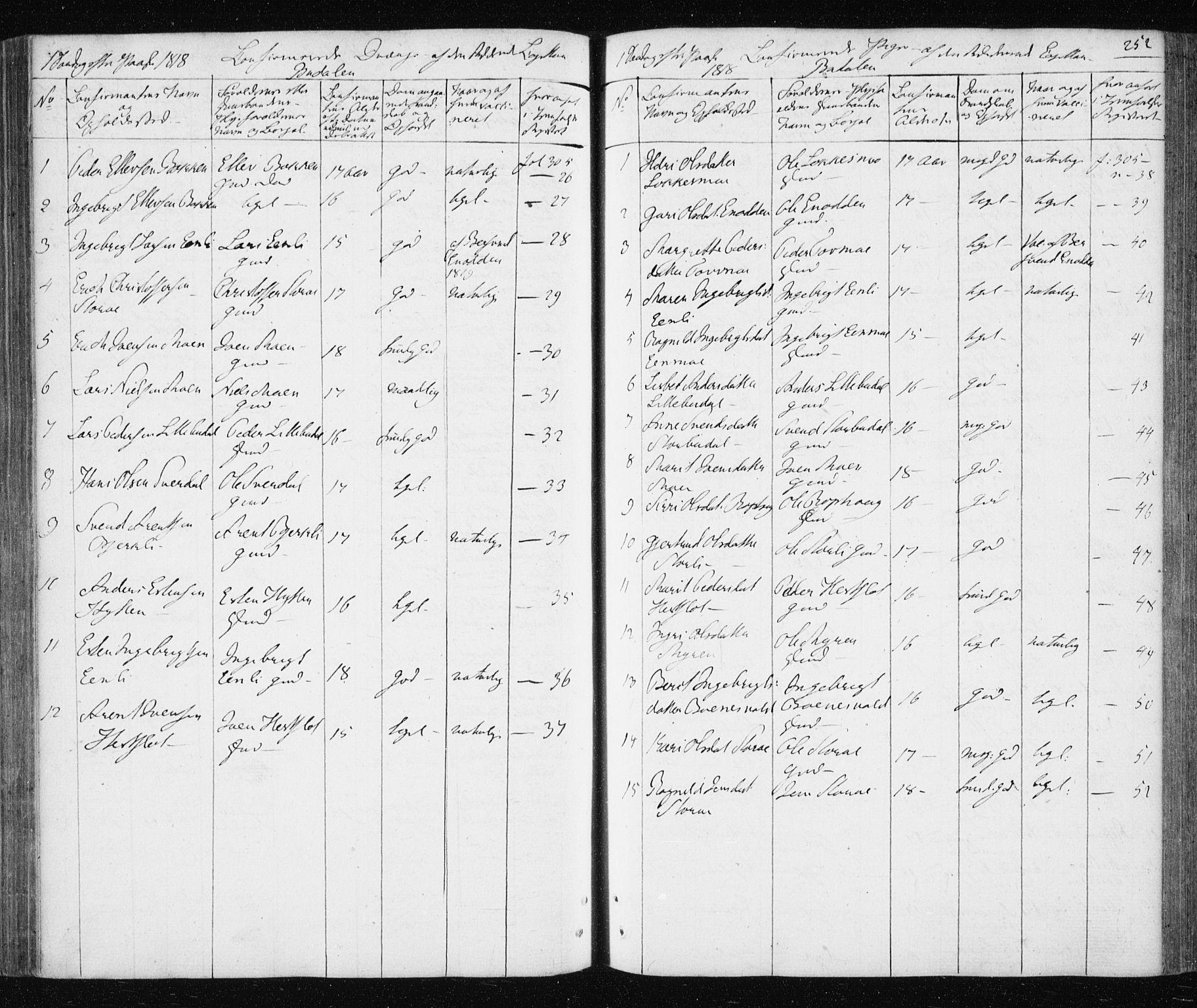 SAT, Ministerialprotokoller, klokkerbøker og fødselsregistre - Sør-Trøndelag, 687/L1017: Klokkerbok nr. 687C01, 1816-1837, s. 252
