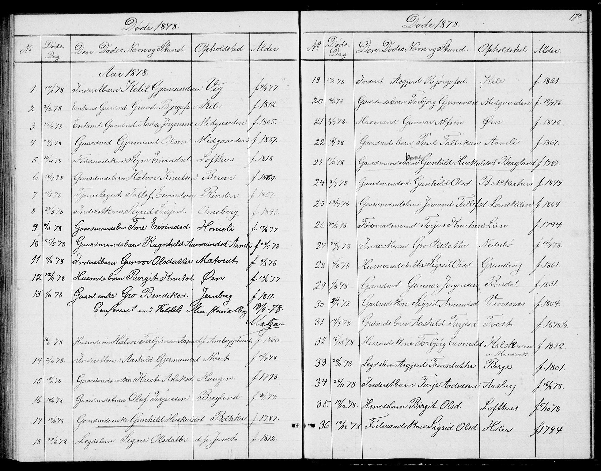 SAKO, Fyresdal kirkebøker, G/Ga/L0004: Klokkerbok nr. I 4, 1864-1892, s. 170