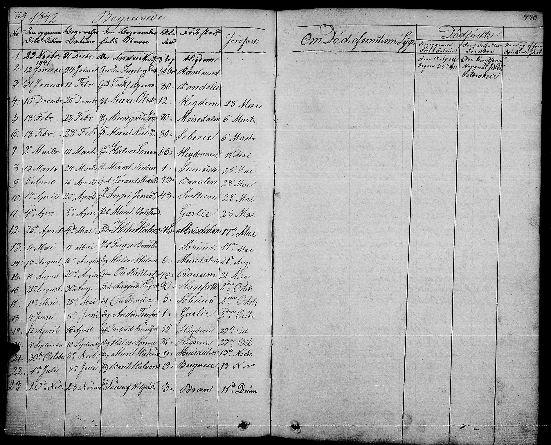 SAH, Nord-Aurdal prestekontor, Klokkerbok nr. 1, 1834-1887, s. 769-770