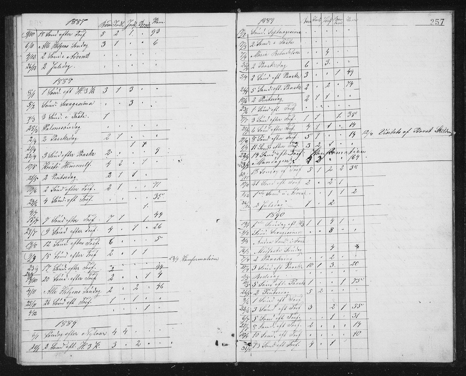 SAT, Ministerialprotokoller, klokkerbøker og fødselsregistre - Sør-Trøndelag, 662/L0756: Klokkerbok nr. 662C01, 1869-1891, s. 257