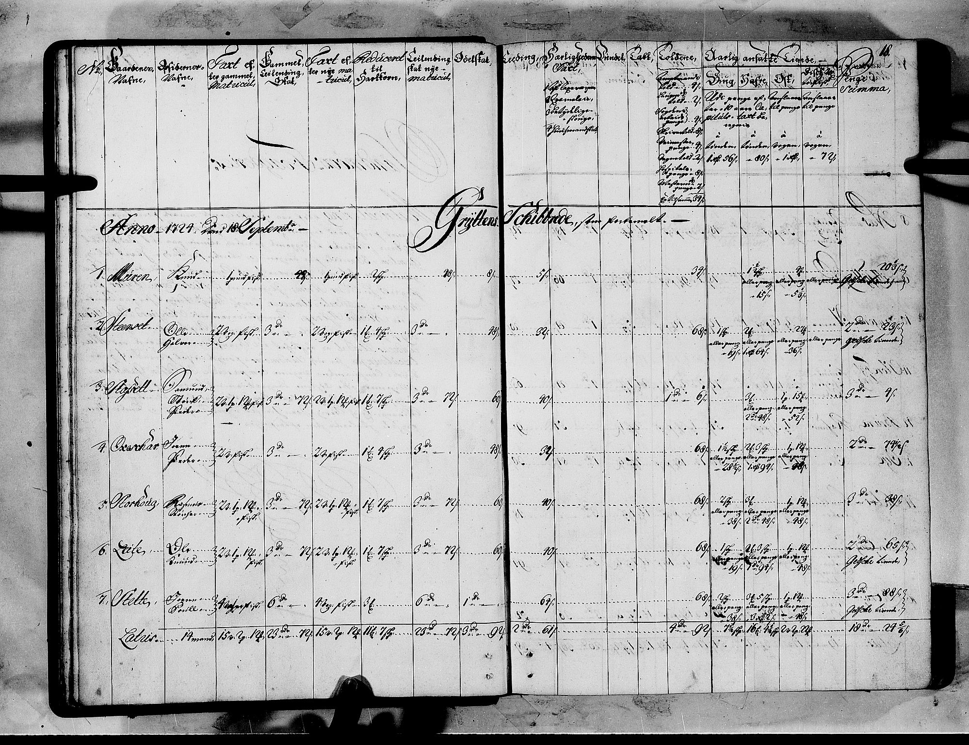 RA, Rentekammeret inntil 1814, Realistisk ordnet avdeling, N/Nb/Nbf/L0151: Sunnmøre matrikkelprotokoll, 1724, s. 17b-18a