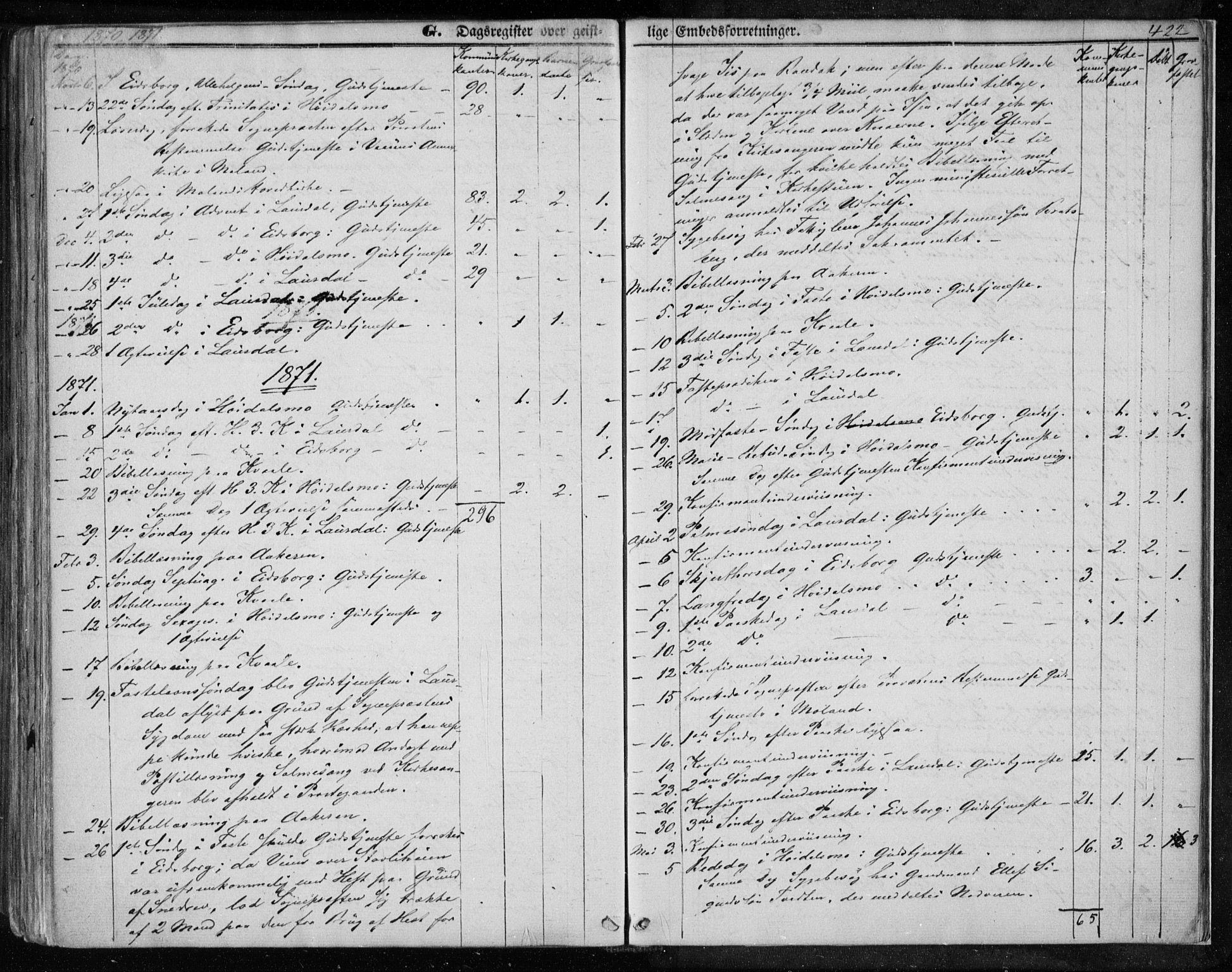 SAKO, Lårdal kirkebøker, F/Fa/L0006: Ministerialbok nr. I 6, 1861-1886, s. 422