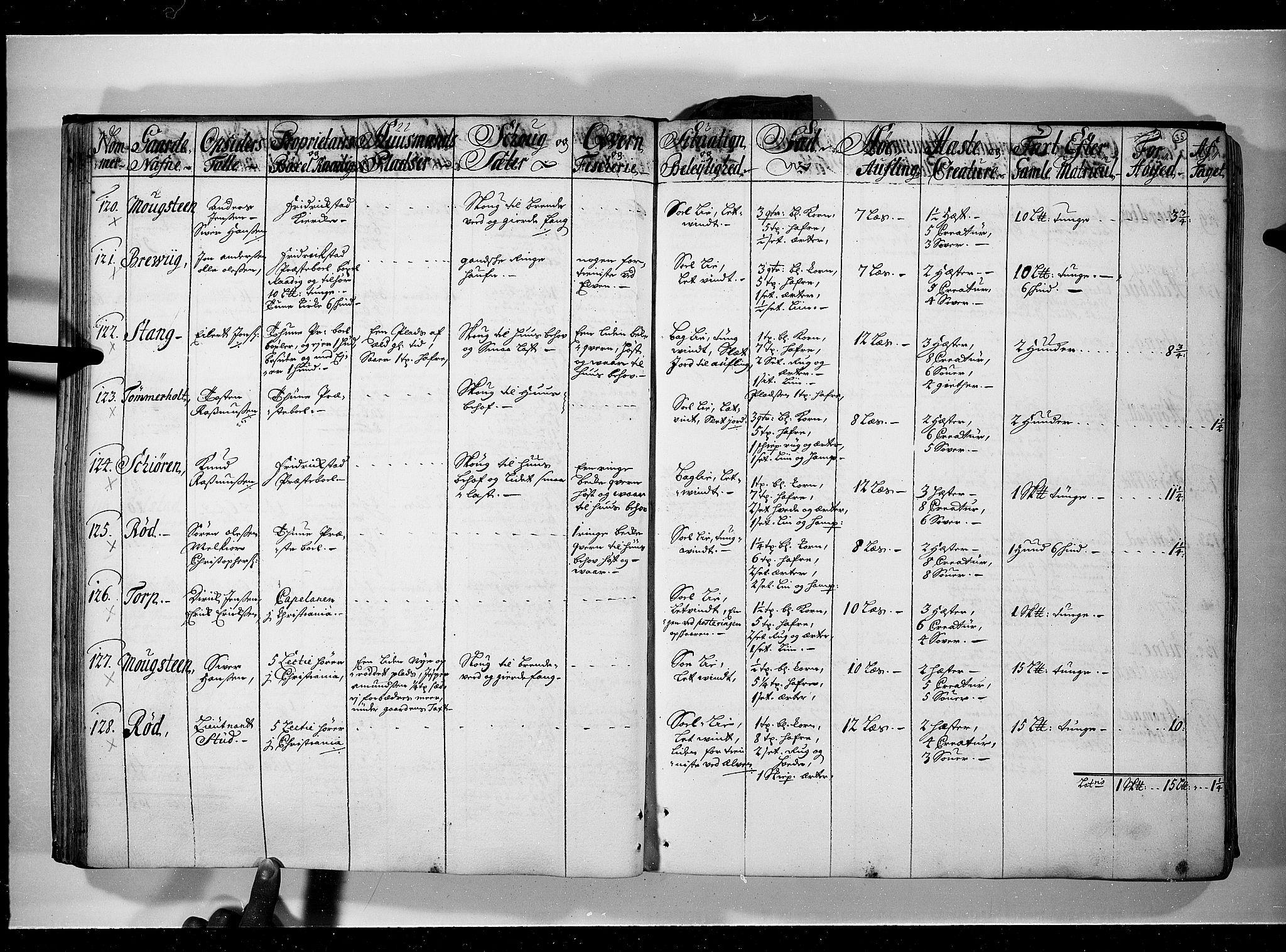 RA, Rentekammeret inntil 1814, Realistisk ordnet avdeling, N/Nb/Nbf/L0095: Moss, Onsøy, Tune og Veme eksaminasjonsprotokoll, 1723, s. 34b-35a