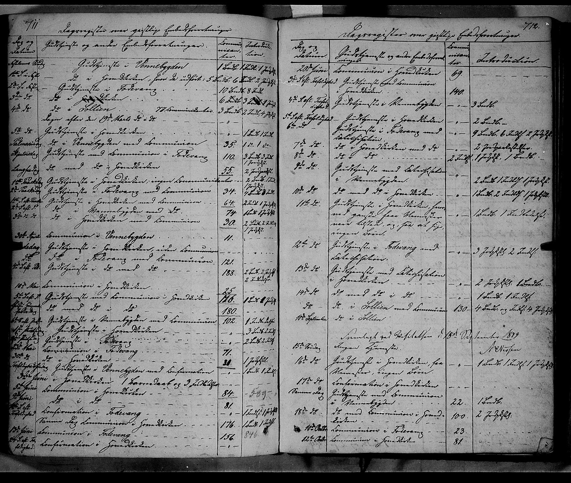 SAH, Ringebu prestekontor, Ministerialbok nr. 6, 1848-1859, s. 711-712