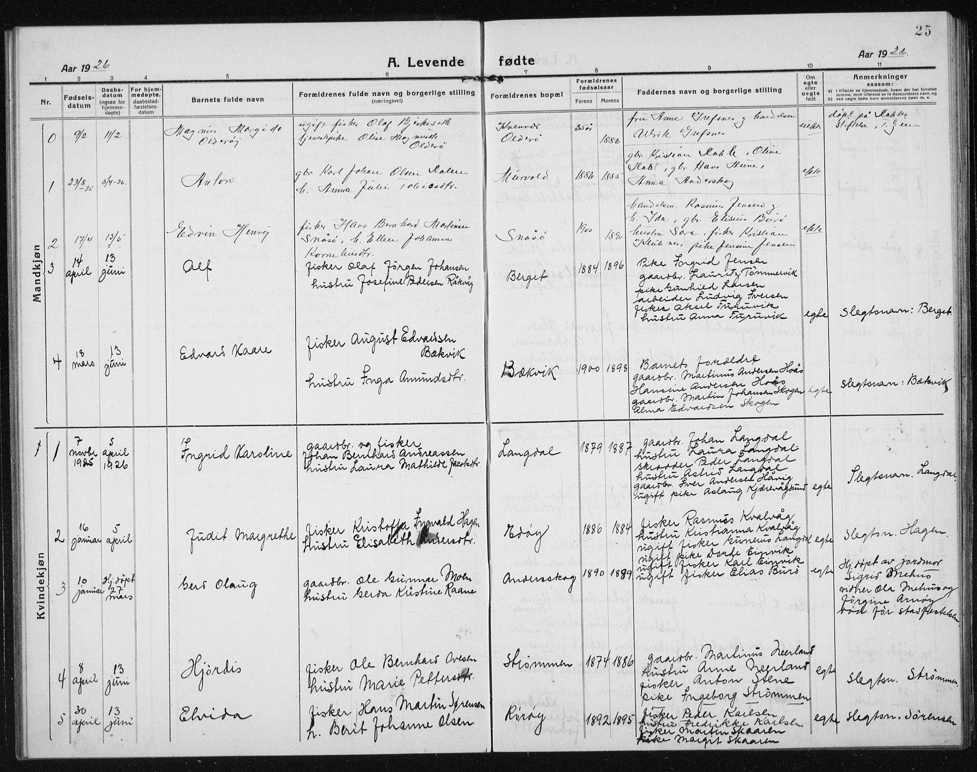 SAT, Ministerialprotokoller, klokkerbøker og fødselsregistre - Sør-Trøndelag, 635/L0554: Klokkerbok nr. 635C02, 1919-1942, s. 25