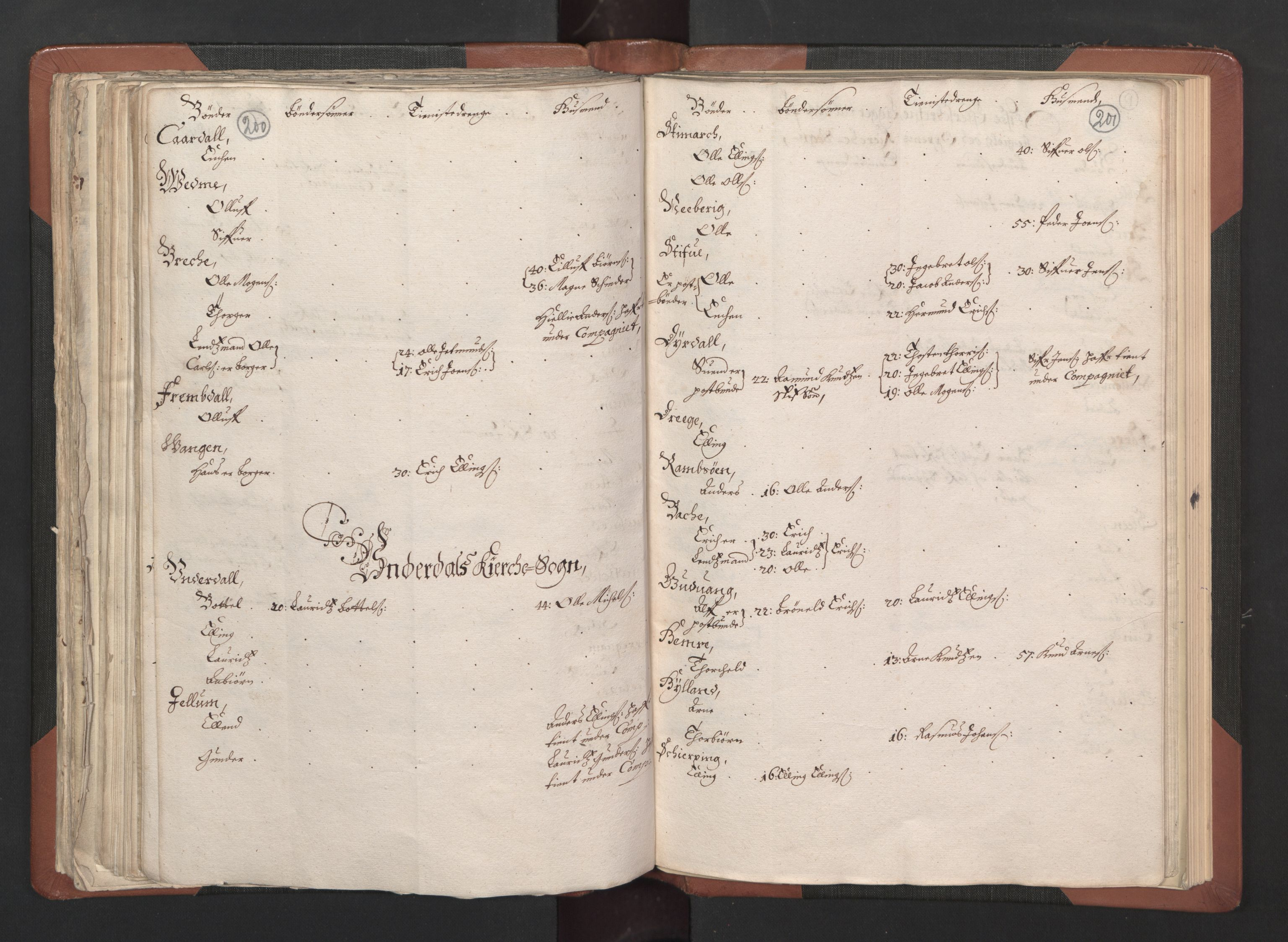 RA, Fogdenes og sorenskrivernes manntall 1664-1666, nr. 14: Hardanger len, Ytre Sogn fogderi og Indre Sogn fogderi, 1664-1665, s. 200-201