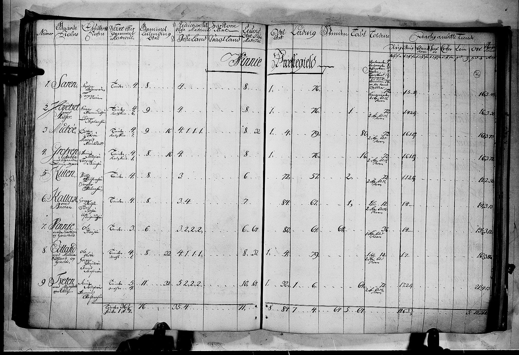 RA, Rentekammeret inntil 1814, Realistisk ordnet avdeling, N/Nb/Nbf/L0122: Øvre og Nedre Telemark matrikkelprotokoll, 1723, s. 75b-76a