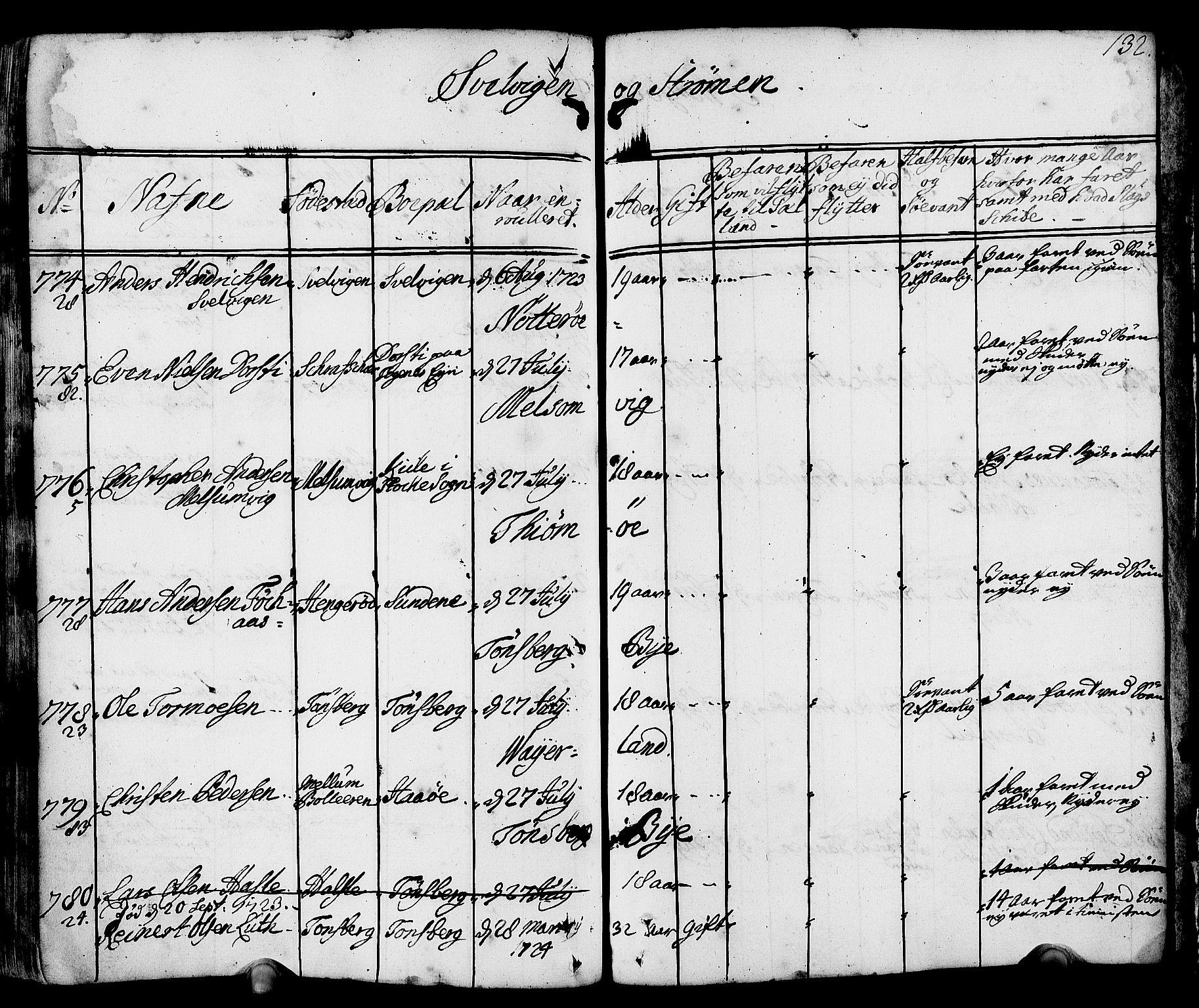 SAKO, Drammen innrulleringsdistrikt, F/Fa/L0002: Hovedrulle, 1723-1726, s. 133